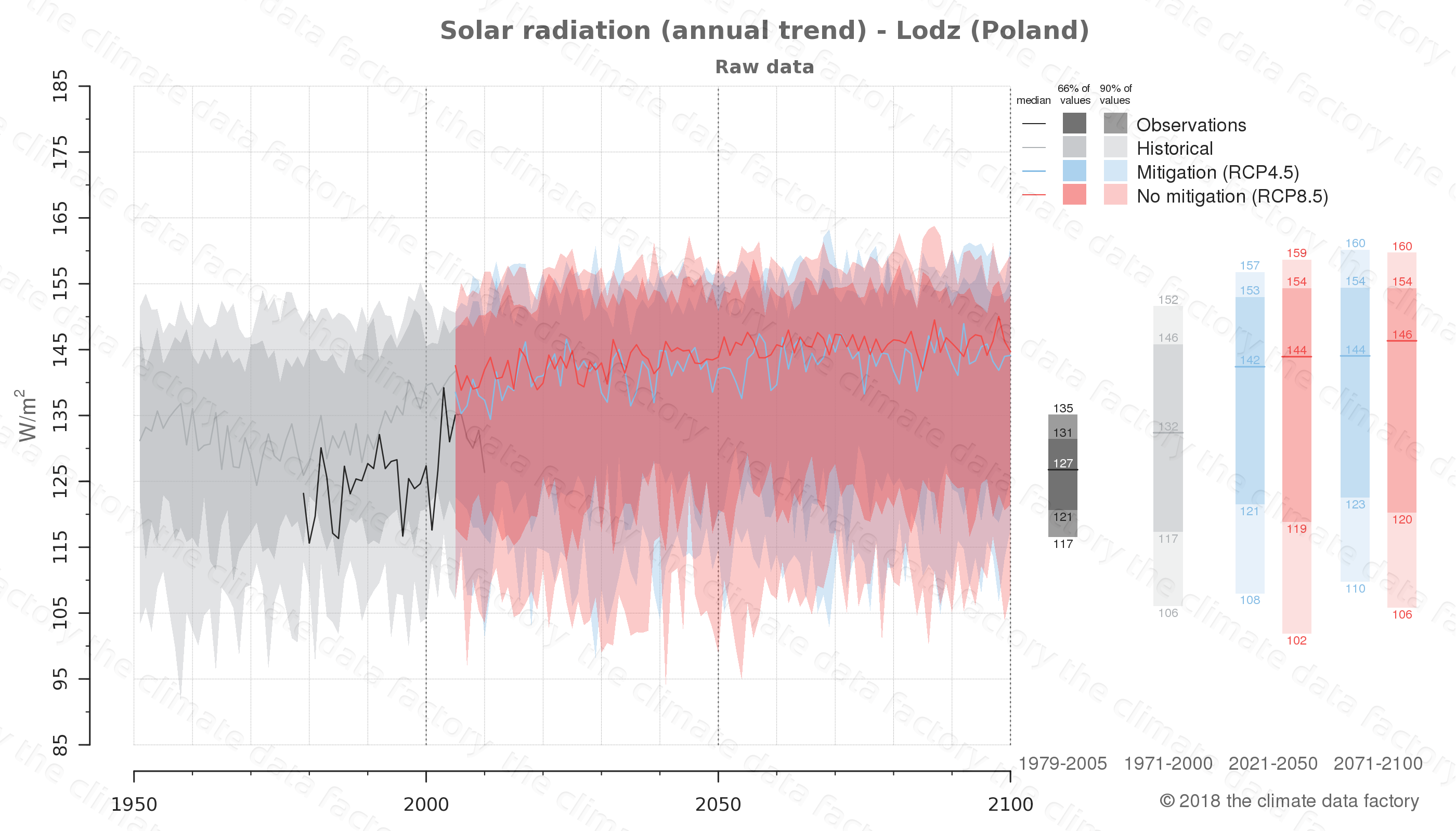 Graphic of projected solar radiation for Lodz (Poland) under two climate change mitigation policy scenarios (RCP4.5, RCP8.5). Represented climate data are raw data from IPCC models. https://theclimatedatafactory.com