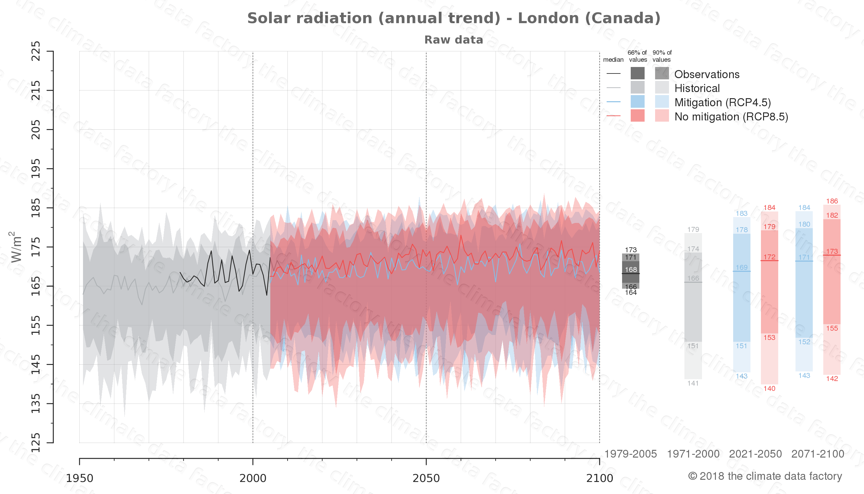 Graphic of projected solar radiation for London (Canada) under two climate change mitigation policy scenarios (RCP4.5, RCP8.5). Represented climate data are raw data from IPCC models. https://theclimatedatafactory.com
