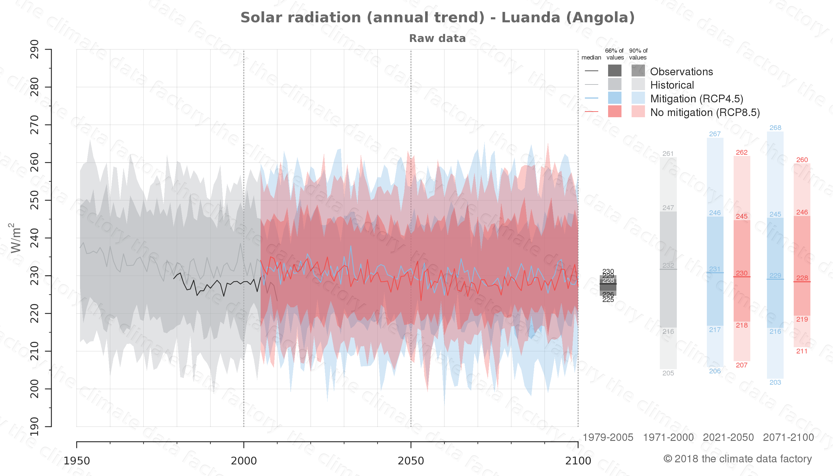 Graphic of projected solar radiation for Luanda (Angola) under two climate change mitigation policy scenarios (RCP4.5, RCP8.5). Represented climate data are raw data from IPCC models. https://theclimatedatafactory.com