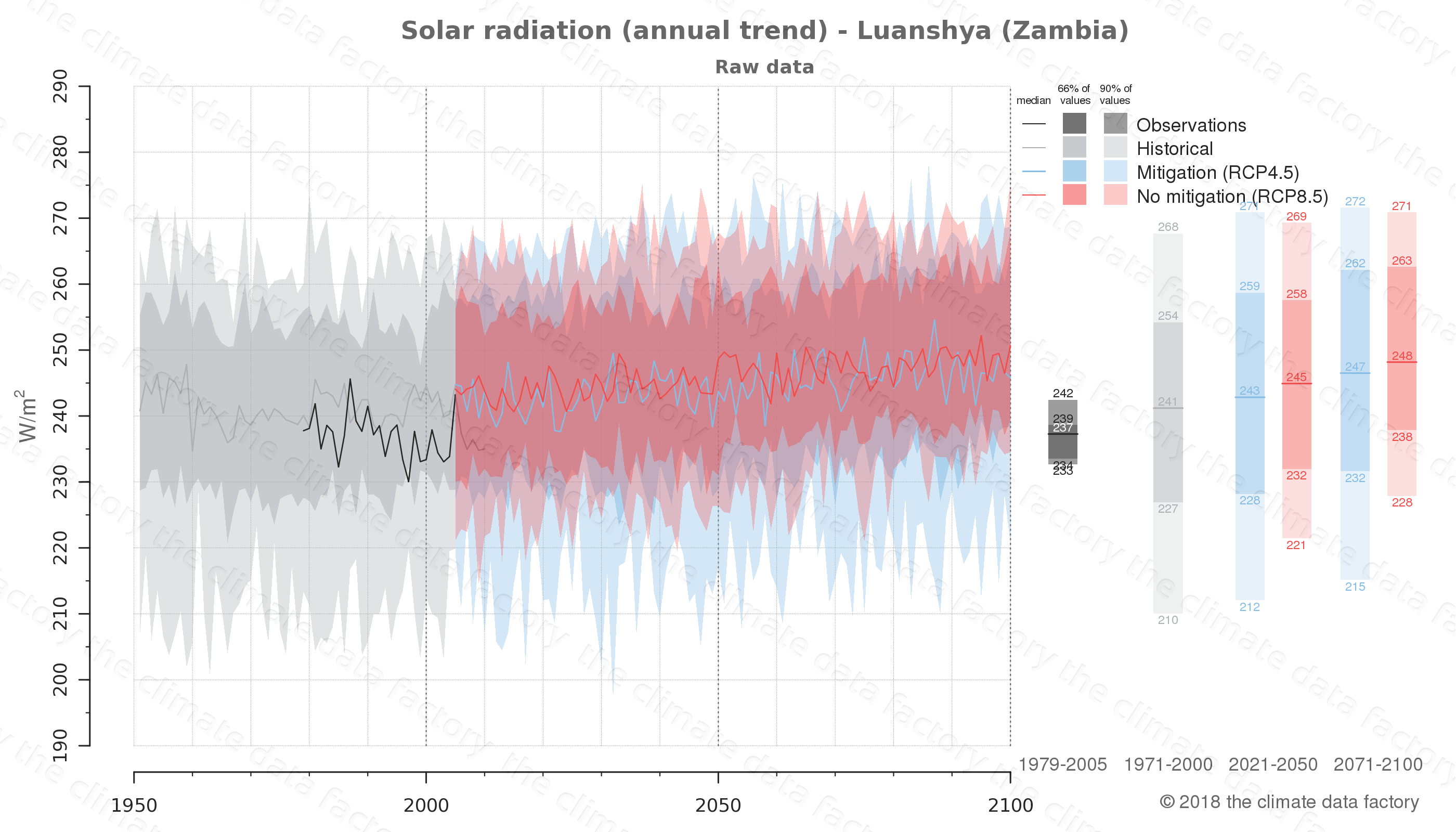 Graphic of projected solar radiation for Luanshya (Zambia) under two climate change mitigation policy scenarios (RCP4.5, RCP8.5). Represented climate data are raw data from IPCC models. https://theclimatedatafactory.com