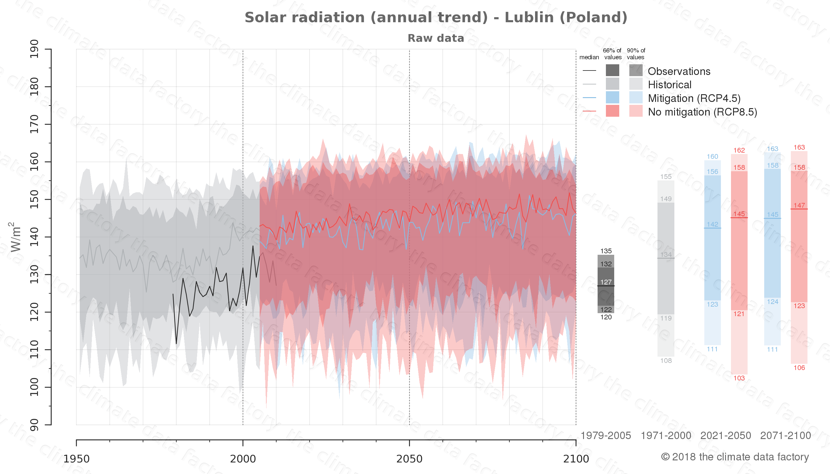 Graphic of projected solar radiation for Lublin (Poland) under two climate change mitigation policy scenarios (RCP4.5, RCP8.5). Represented climate data are raw data from IPCC models. https://theclimatedatafactory.com
