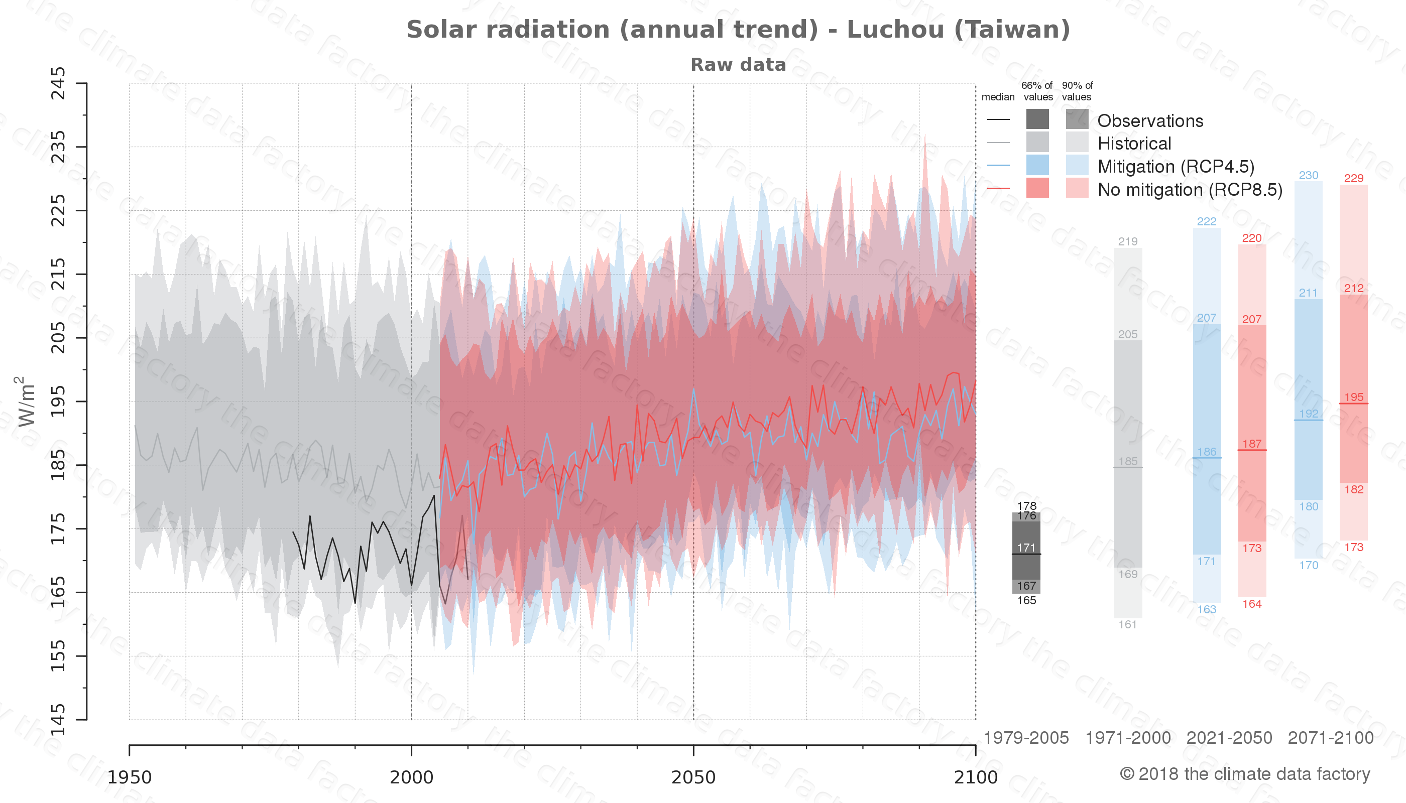 Graphic of projected solar radiation for Luchou (Taiwan) under two climate change mitigation policy scenarios (RCP4.5, RCP8.5). Represented climate data are raw data from IPCC models. https://theclimatedatafactory.com