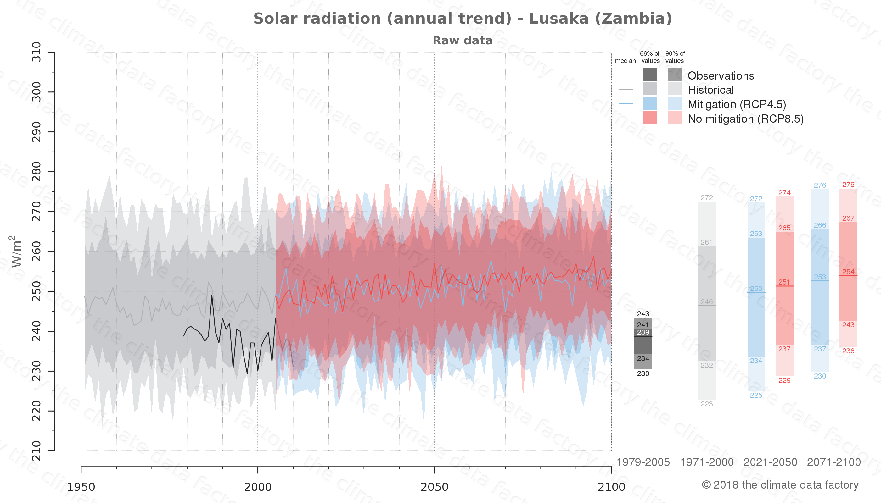 Graphic of projected solar radiation for Lusaka (Zambia) under two climate change mitigation policy scenarios (RCP4.5, RCP8.5). Represented climate data are raw data from IPCC models. https://theclimatedatafactory.com