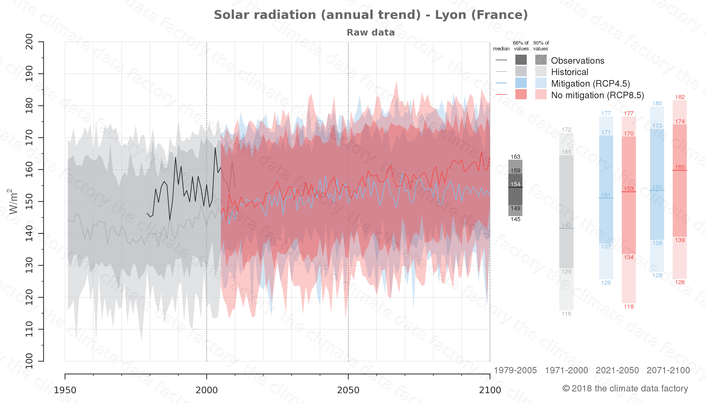 Graphic of projected solar radiation for Lyon (France) under two climate change mitigation policy scenarios (RCP4.5, RCP8.5). Represented climate data are raw data from IPCC models. https://theclimatedatafactory.com