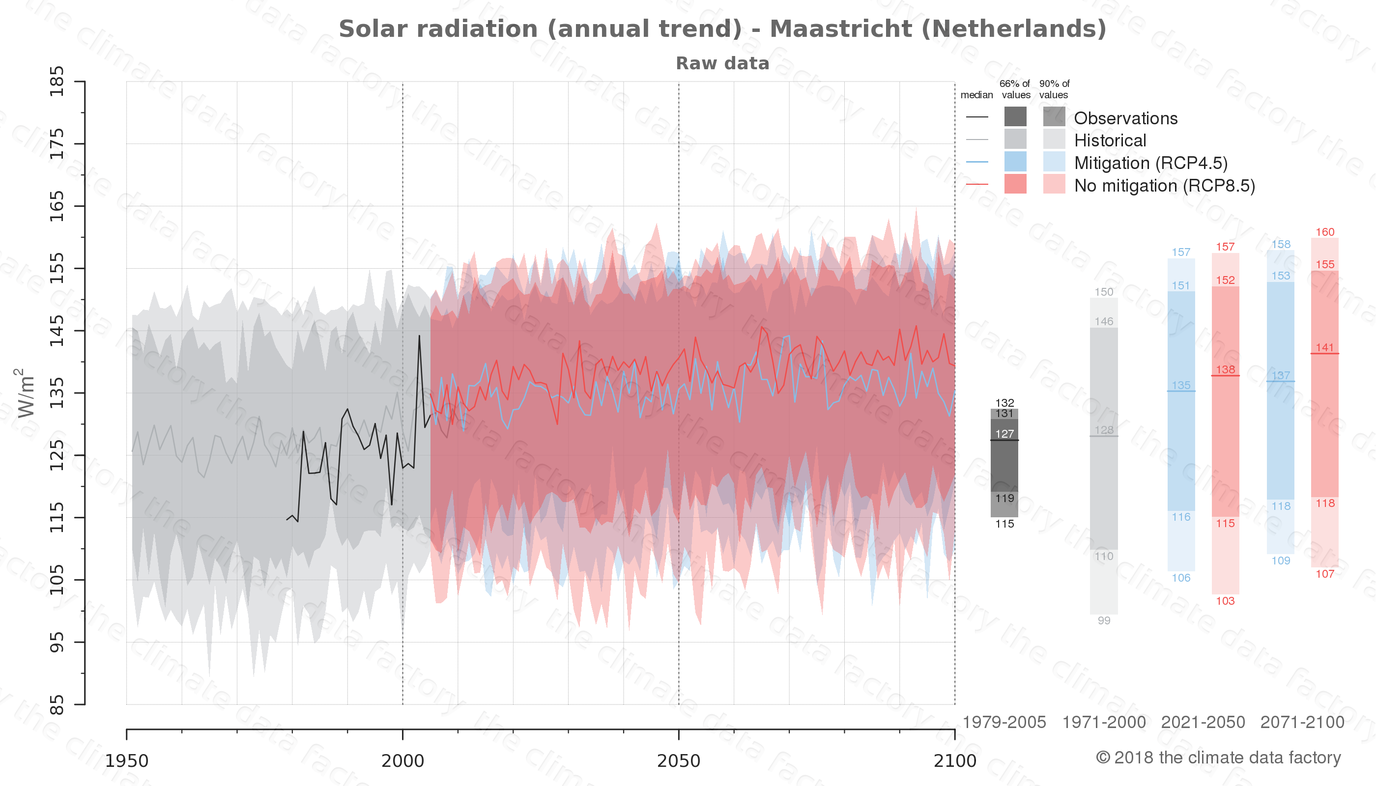 Graphic of projected solar radiation for Maastricht (Netherlands) under two climate change mitigation policy scenarios (RCP4.5, RCP8.5). Represented climate data are raw data from IPCC models. https://theclimatedatafactory.com