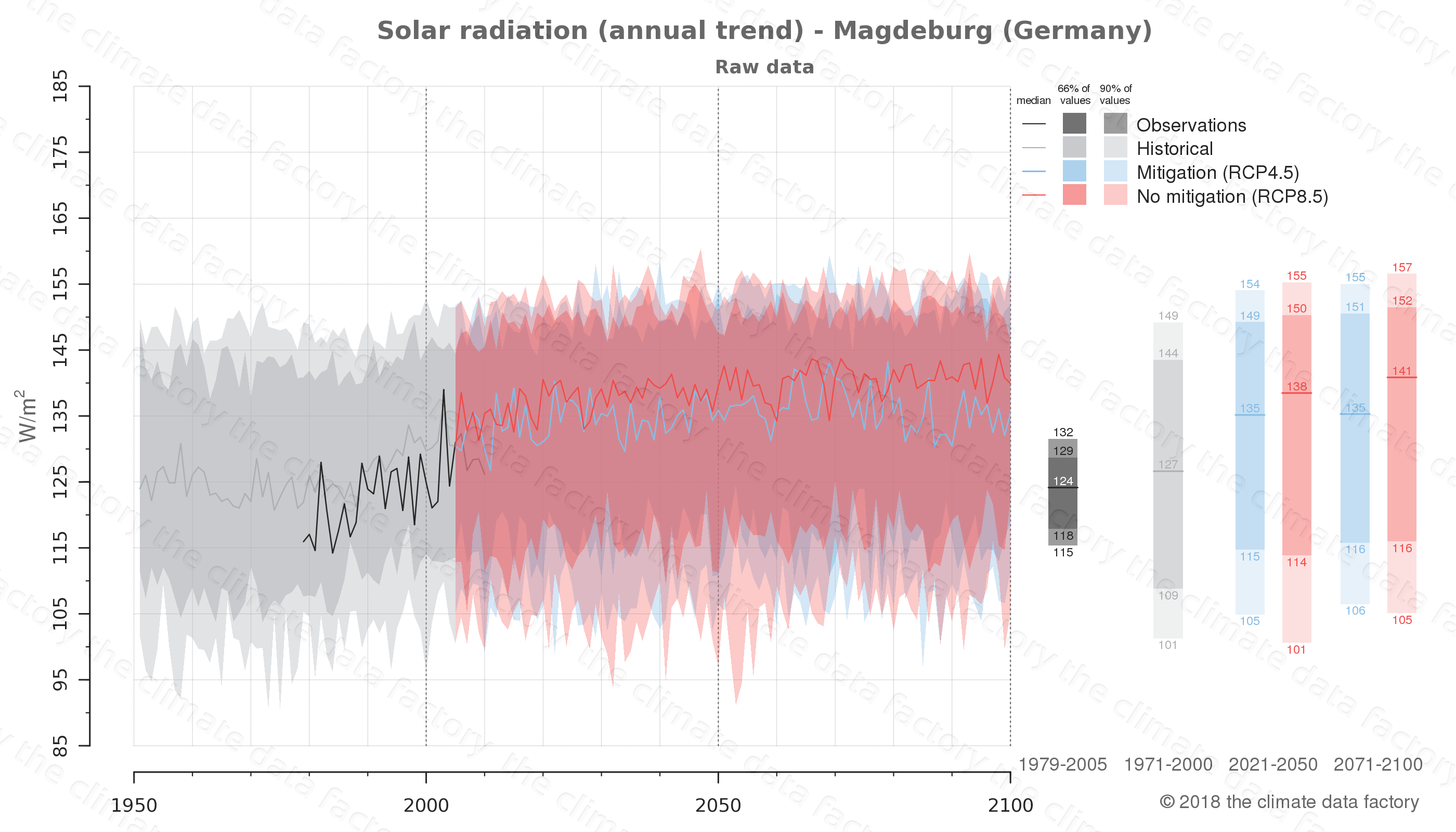 Graphic of projected solar radiation for Magdeburg (Germany) under two climate change mitigation policy scenarios (RCP4.5, RCP8.5). Represented climate data are raw data from IPCC models. https://theclimatedatafactory.com