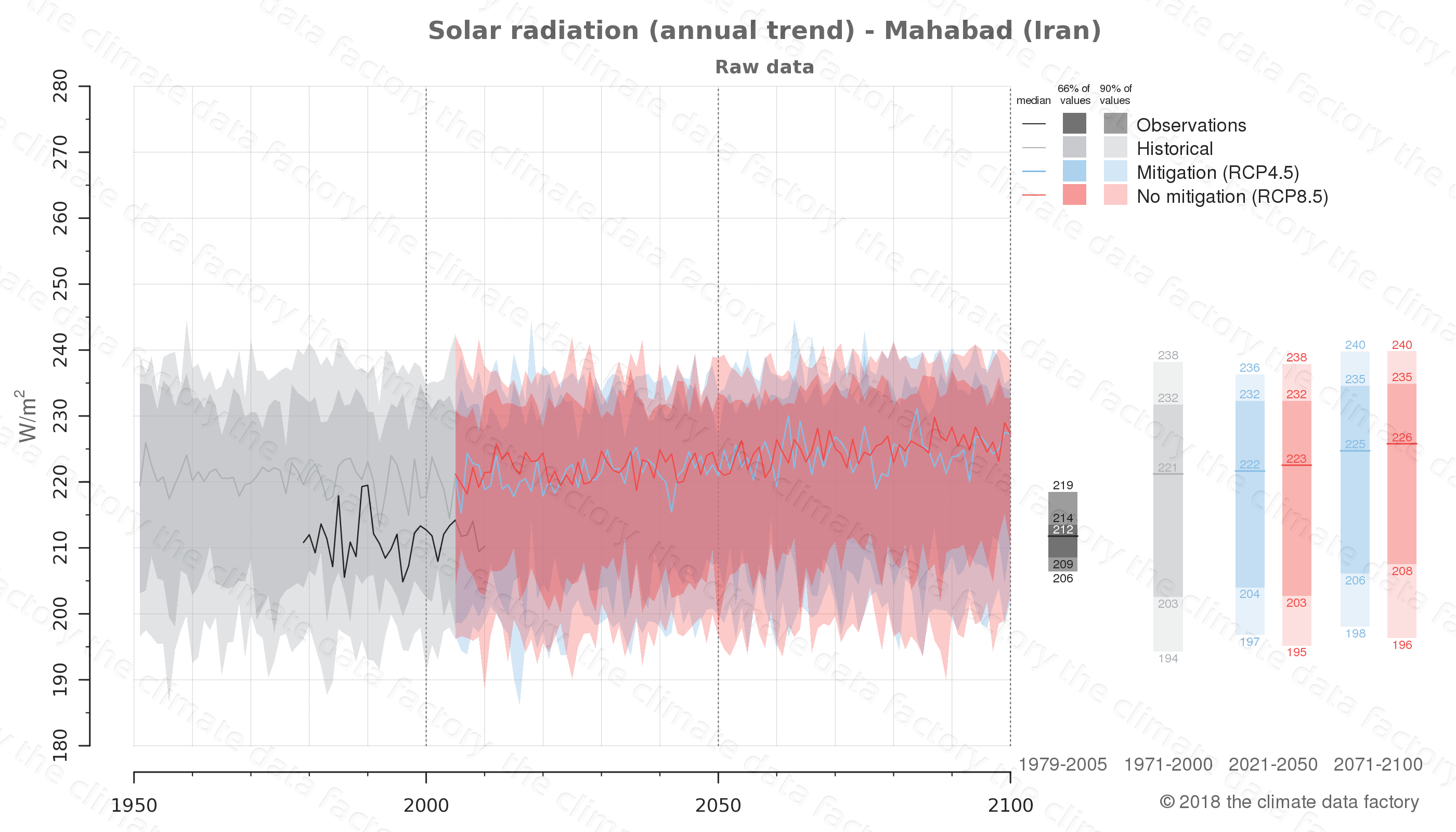 Graphic of projected solar radiation for Mahabad (Iran) under two climate change mitigation policy scenarios (RCP4.5, RCP8.5). Represented climate data are raw data from IPCC models. https://theclimatedatafactory.com