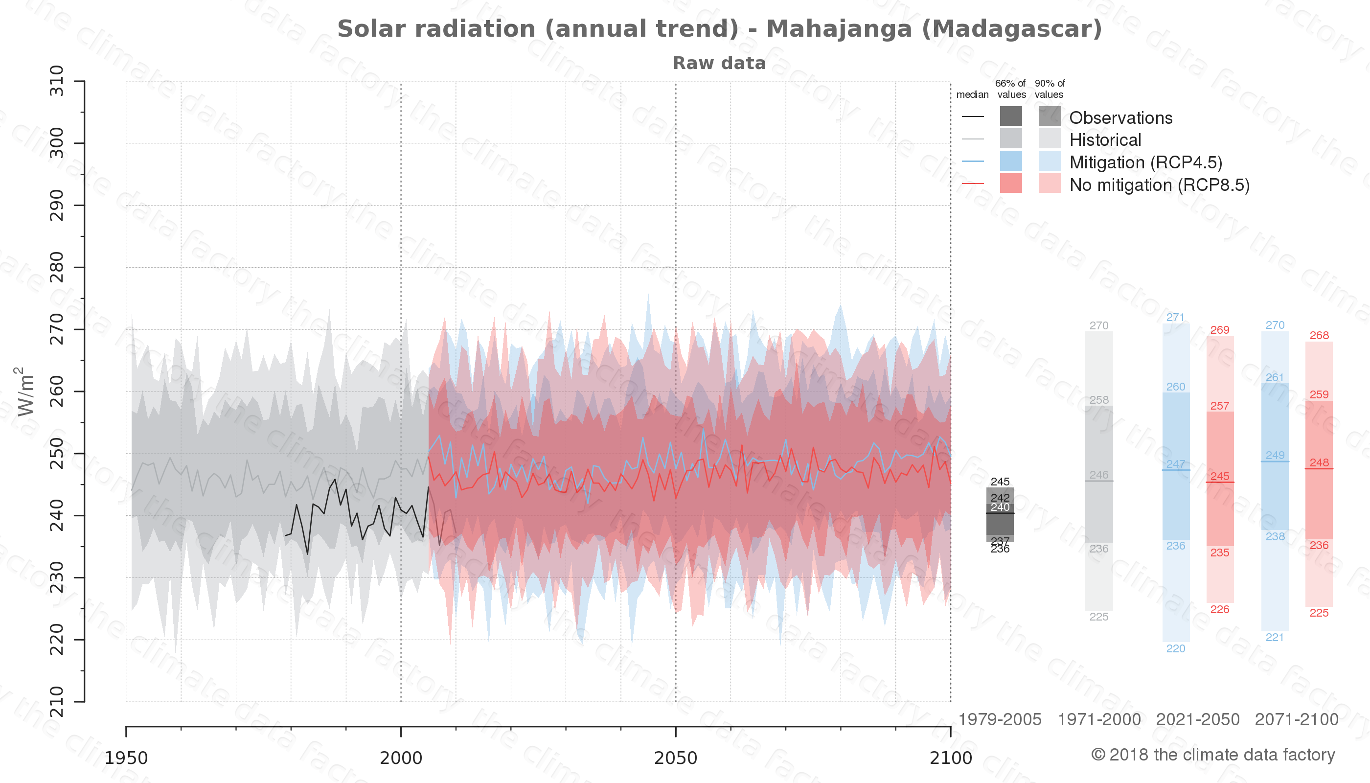 Graphic of projected solar radiation for Mahajanga (Madagascar) under two climate change mitigation policy scenarios (RCP4.5, RCP8.5). Represented climate data are raw data from IPCC models. https://theclimatedatafactory.com