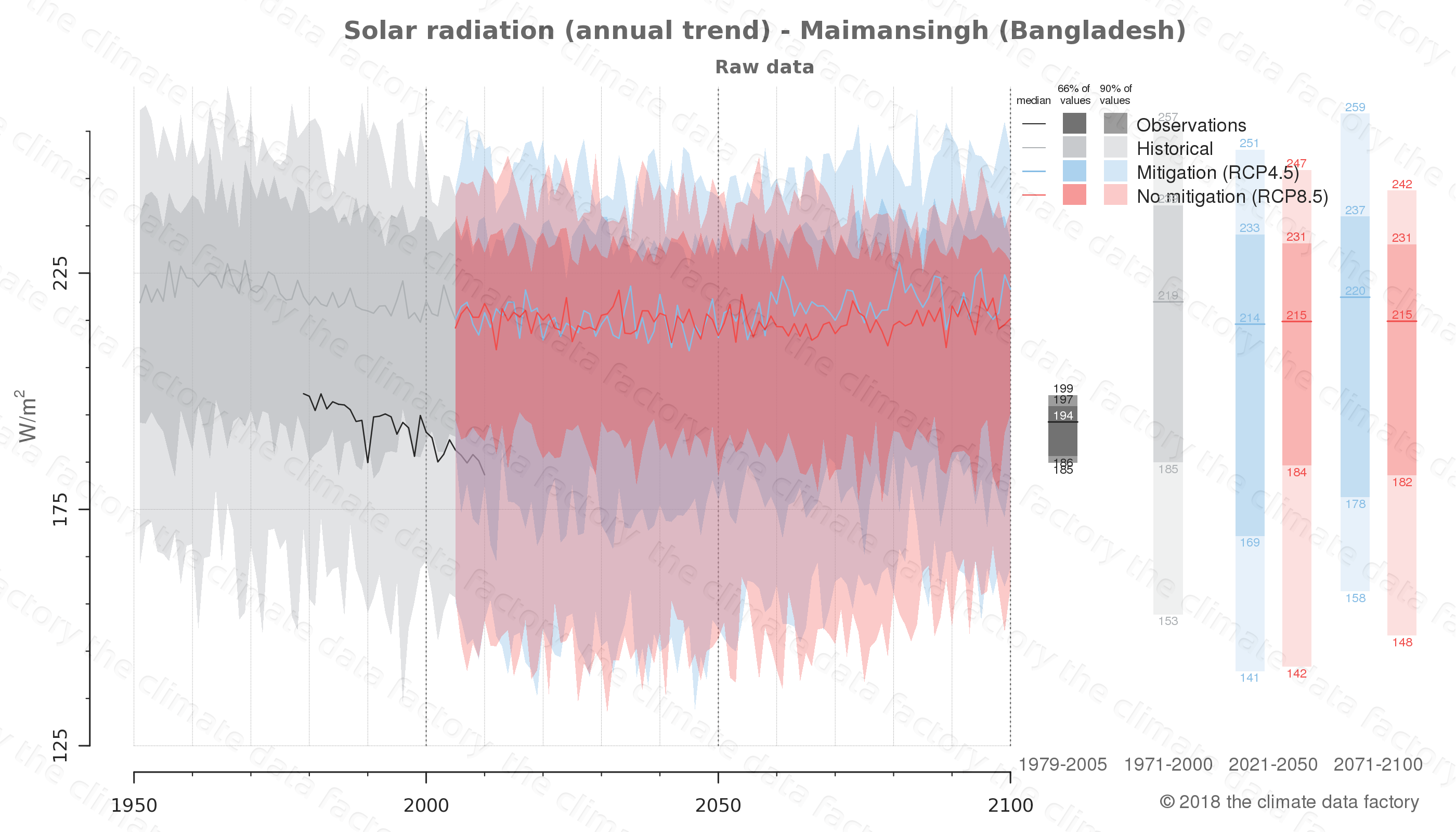Graphic of projected solar radiation for Maimansingh (Bangladesh) under two climate change mitigation policy scenarios (RCP4.5, RCP8.5). Represented climate data are raw data from IPCC models. https://theclimatedatafactory.com