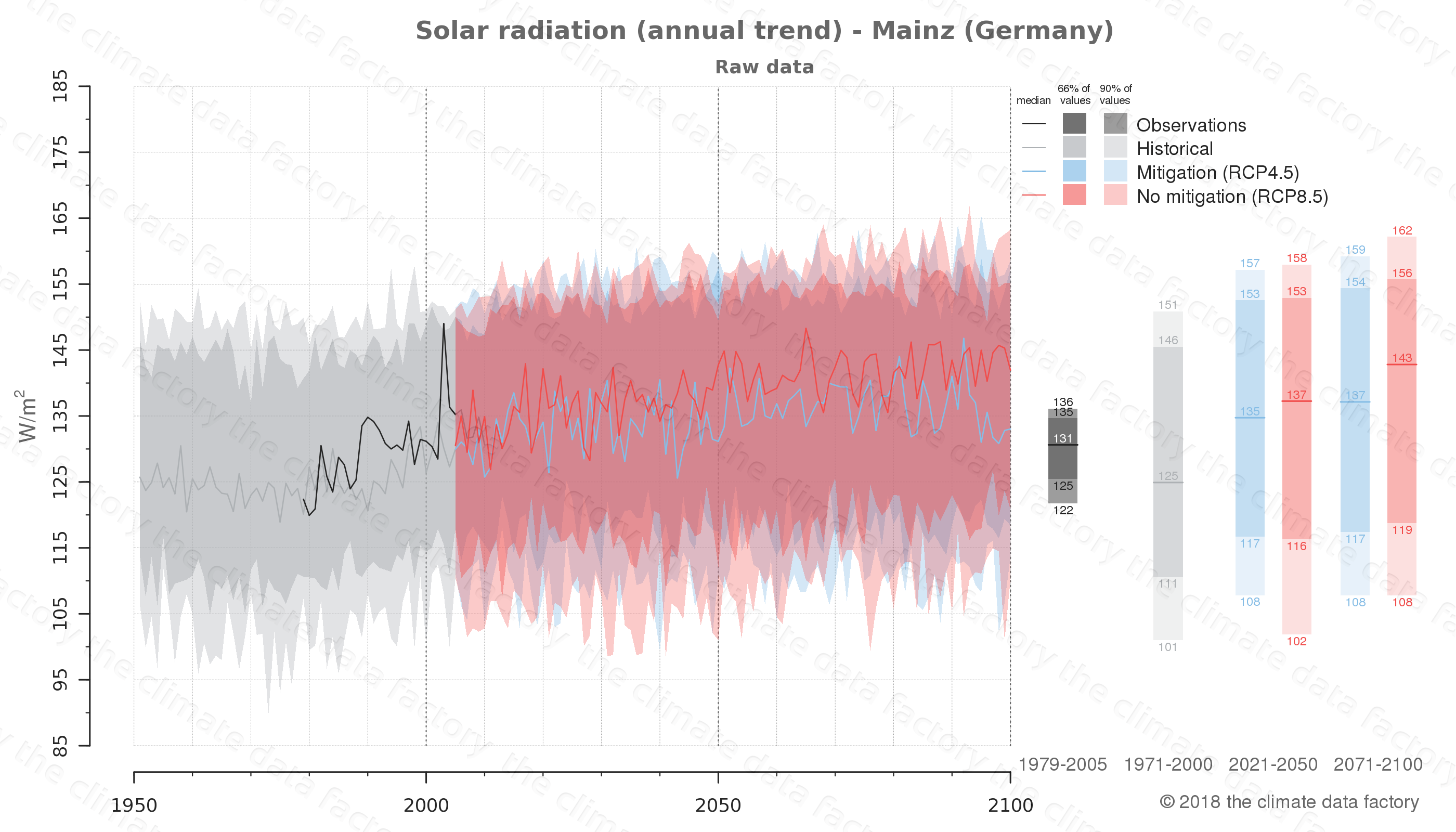 Graphic of projected solar radiation for Mainz (Germany) under two climate change mitigation policy scenarios (RCP4.5, RCP8.5). Represented climate data are raw data from IPCC models. https://theclimatedatafactory.com