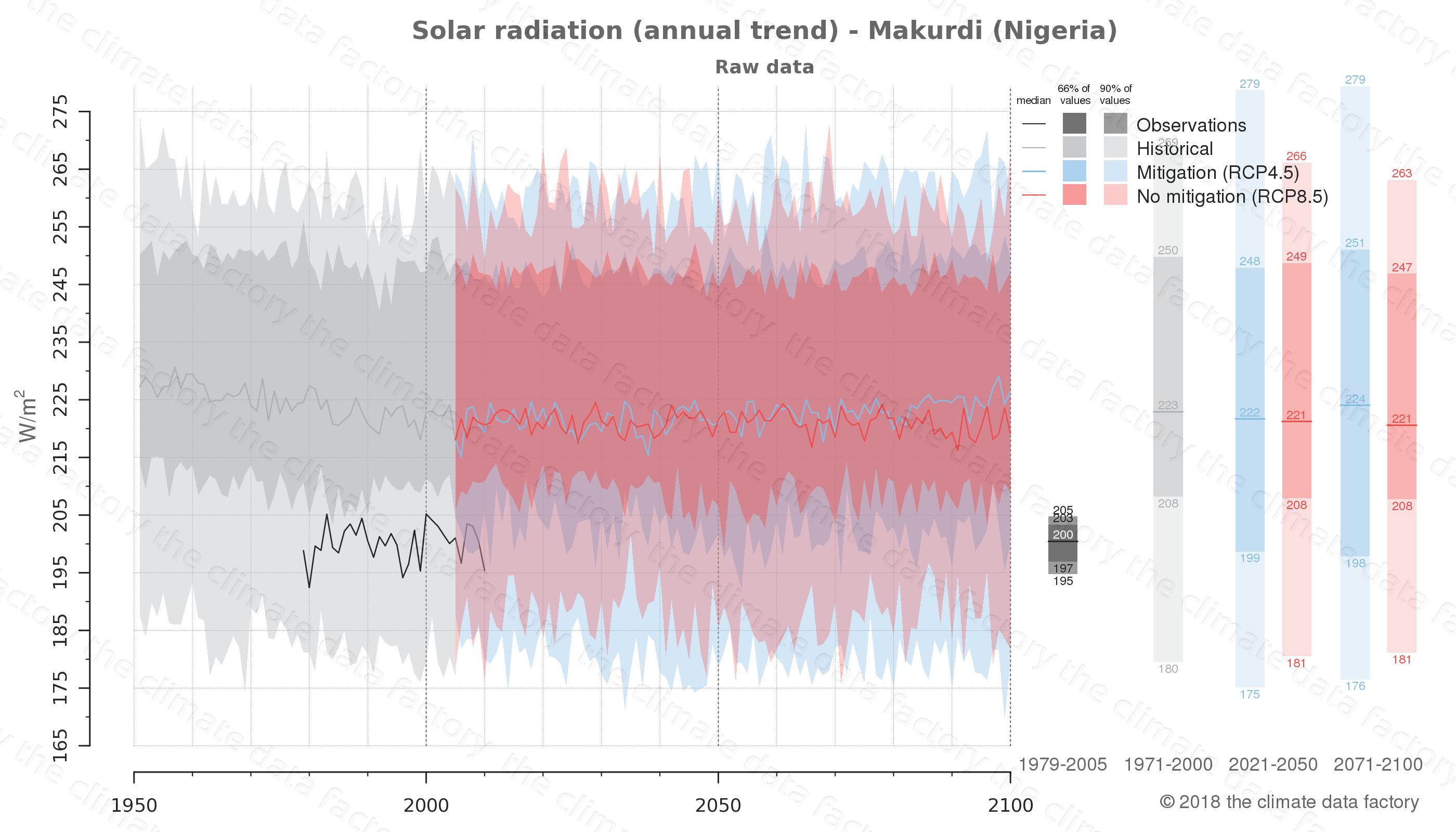 Graphic of projected solar radiation for Makurdi (Nigeria) under two climate change mitigation policy scenarios (RCP4.5, RCP8.5). Represented climate data are raw data from IPCC models. https://theclimatedatafactory.com