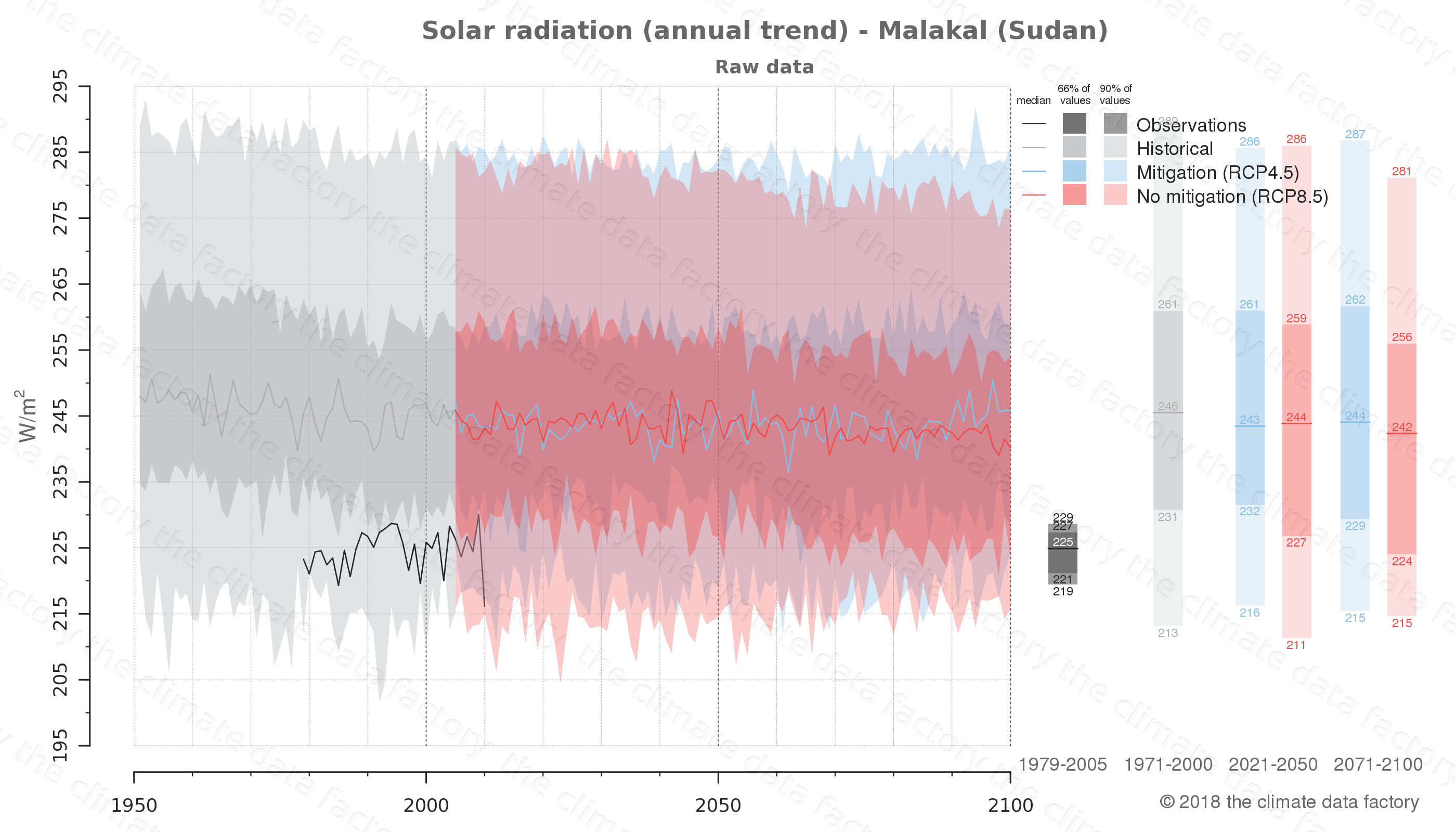 Graphic of projected solar radiation for Malakal (Sudan) under two climate change mitigation policy scenarios (RCP4.5, RCP8.5). Represented climate data are raw data from IPCC models. https://theclimatedatafactory.com