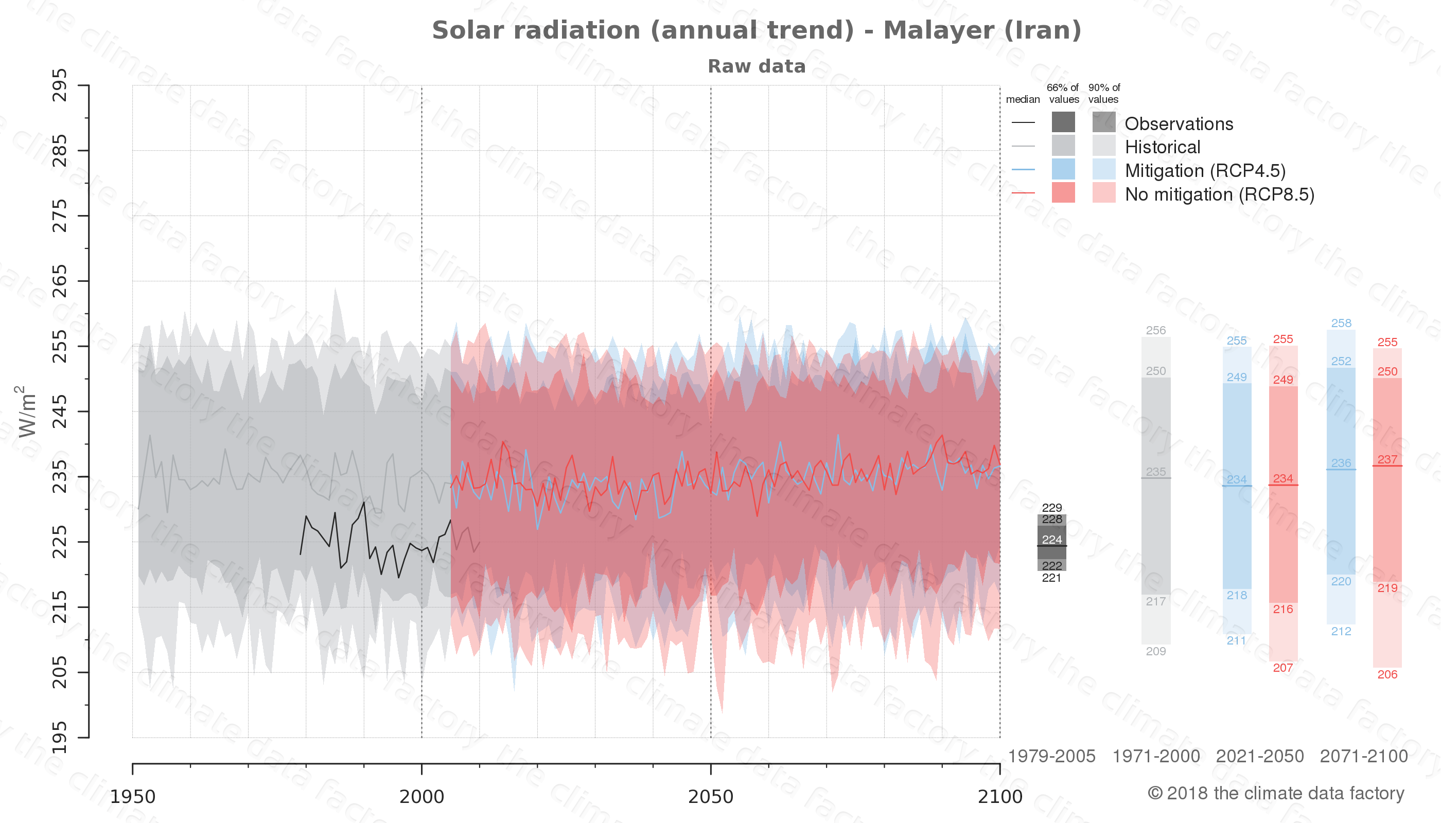 Graphic of projected solar radiation for Malayer (Iran) under two climate change mitigation policy scenarios (RCP4.5, RCP8.5). Represented climate data are raw data from IPCC models. https://theclimatedatafactory.com