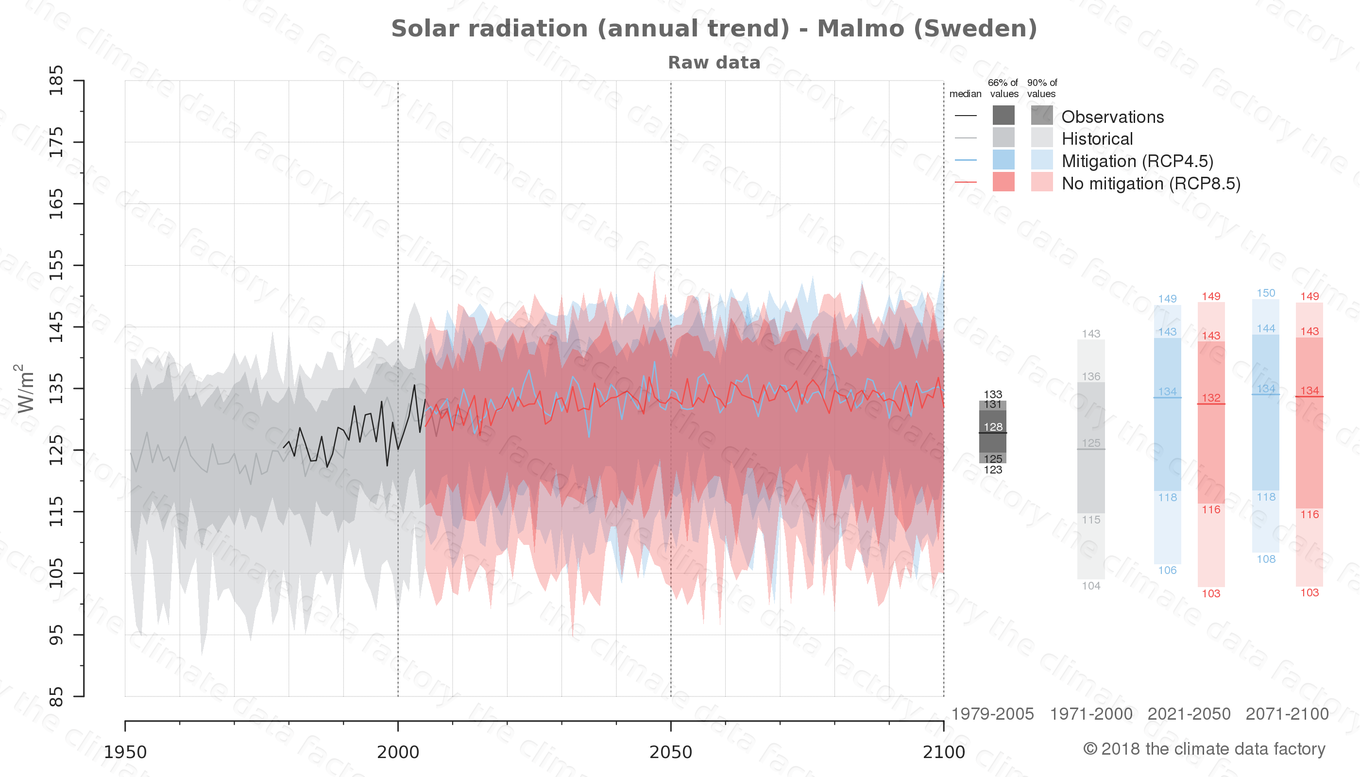 Graphic of projected solar radiation for Malmo (Sweden) under two climate change mitigation policy scenarios (RCP4.5, RCP8.5). Represented climate data are raw data from IPCC models. https://theclimatedatafactory.com