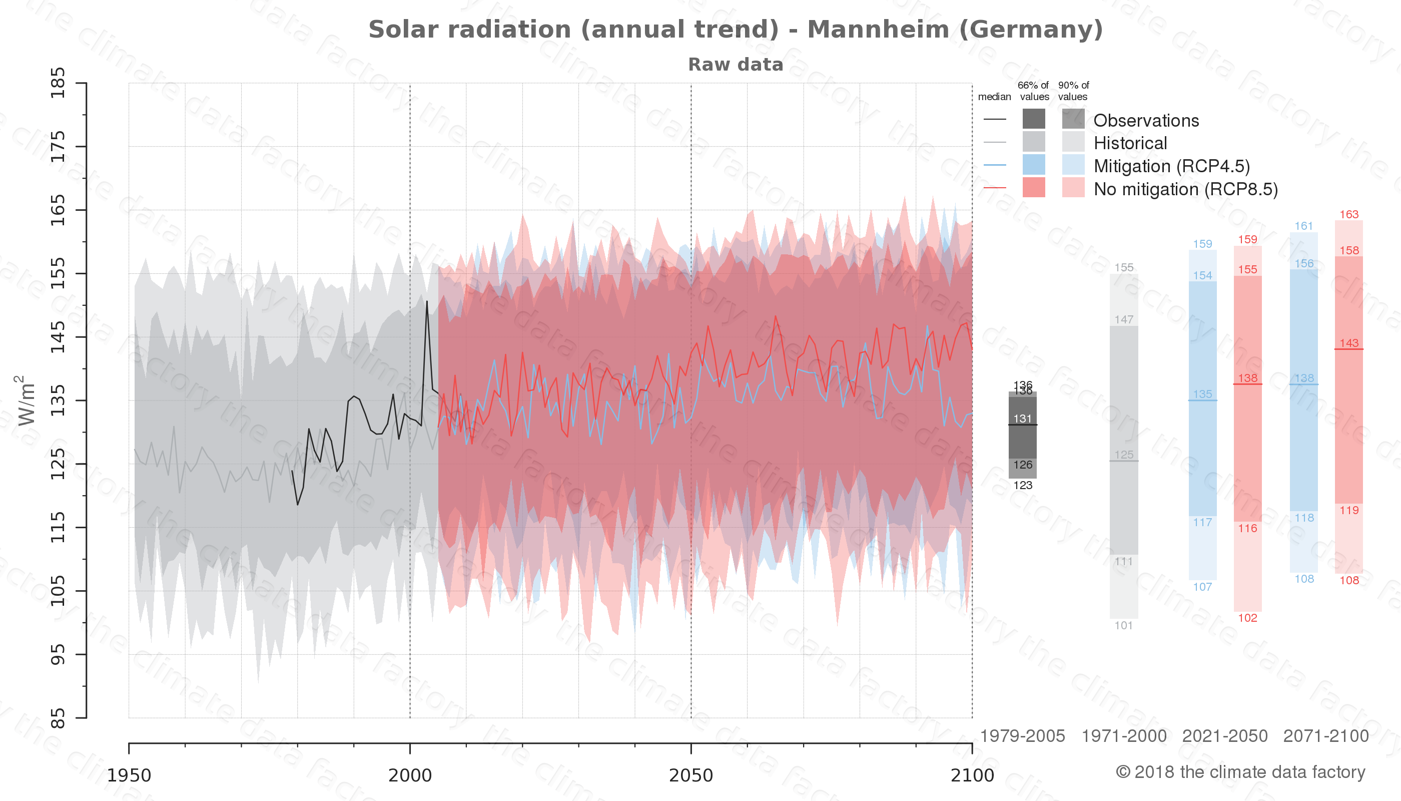 Graphic of projected solar radiation for Mannheim (Germany) under two climate change mitigation policy scenarios (RCP4.5, RCP8.5). Represented climate data are raw data from IPCC models. https://theclimatedatafactory.com