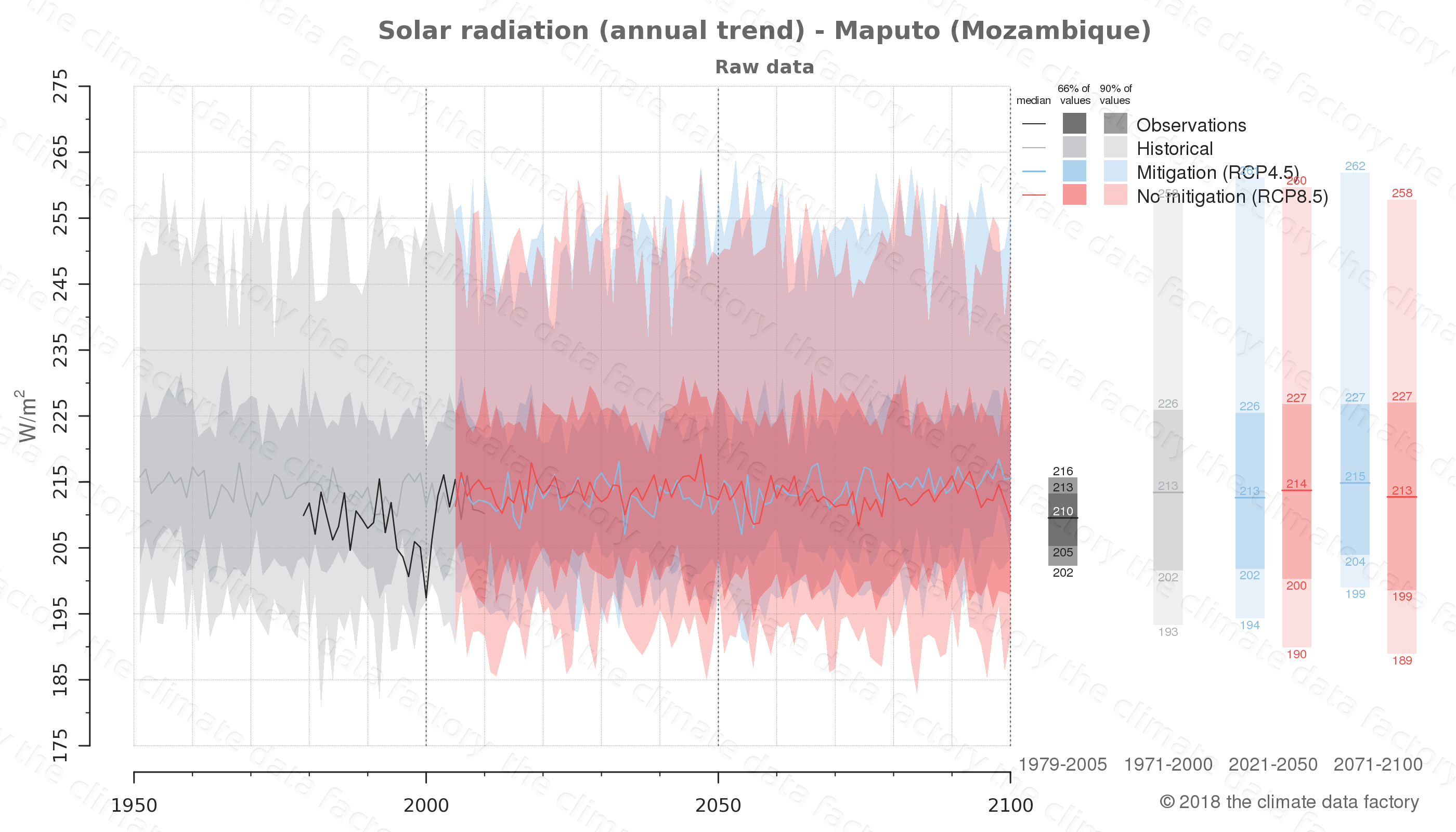 Graphic of projected solar radiation for Maputo (Mozambique) under two climate change mitigation policy scenarios (RCP4.5, RCP8.5). Represented climate data are raw data from IPCC models. https://theclimatedatafactory.com