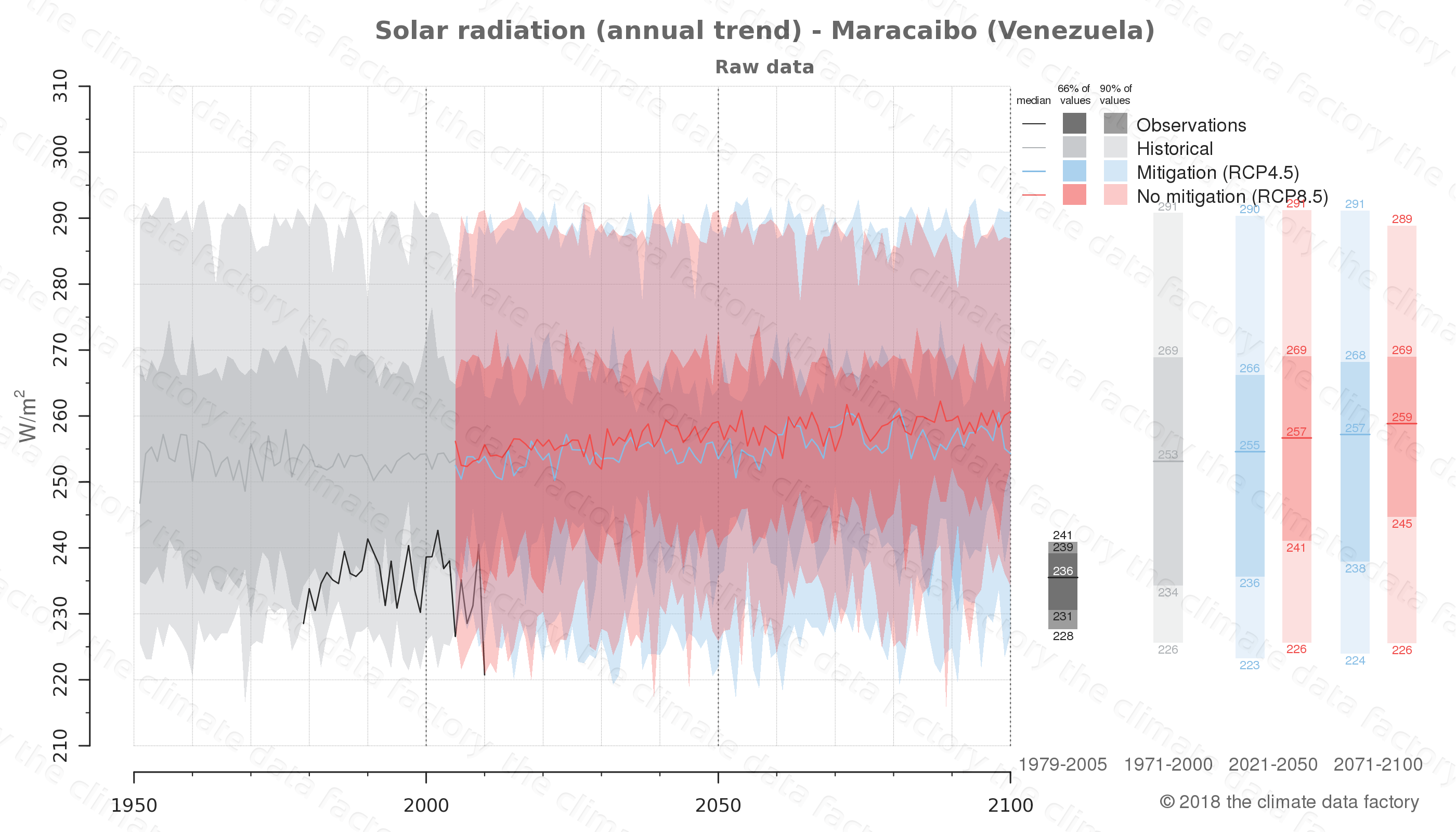 Graphic of projected solar radiation for Maracaibo (Venezuela) under two climate change mitigation policy scenarios (RCP4.5, RCP8.5). Represented climate data are raw data from IPCC models. https://theclimatedatafactory.com