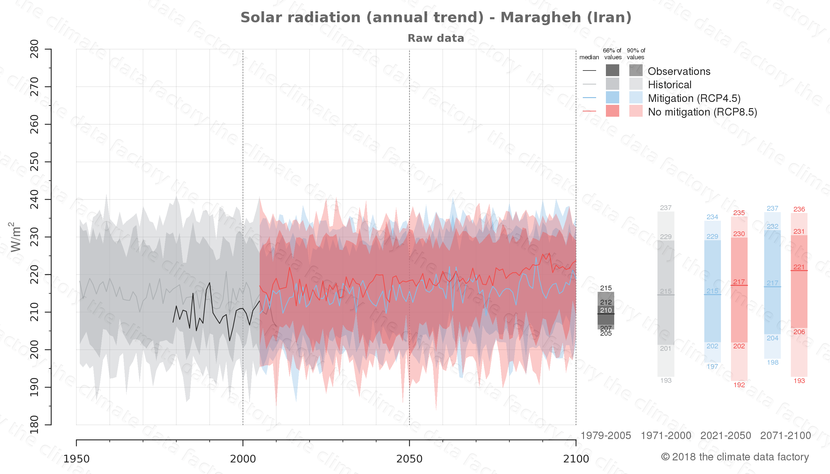 Graphic of projected solar radiation for Maragheh (Iran) under two climate change mitigation policy scenarios (RCP4.5, RCP8.5). Represented climate data are raw data from IPCC models. https://theclimatedatafactory.com