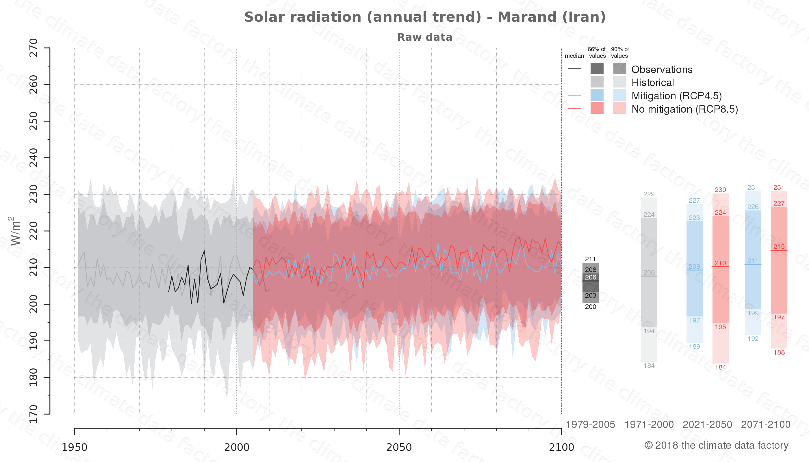 Graphic of projected solar radiation for Marand (Iran) under two climate change mitigation policy scenarios (RCP4.5, RCP8.5). Represented climate data are raw data from IPCC models. https://theclimatedatafactory.com