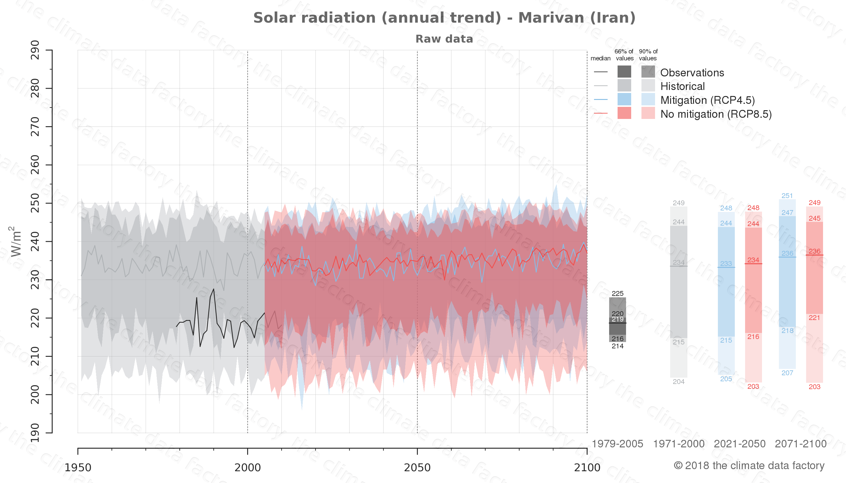 Graphic of projected solar radiation for Marivan (Iran) under two climate change mitigation policy scenarios (RCP4.5, RCP8.5). Represented climate data are raw data from IPCC models. https://theclimatedatafactory.com