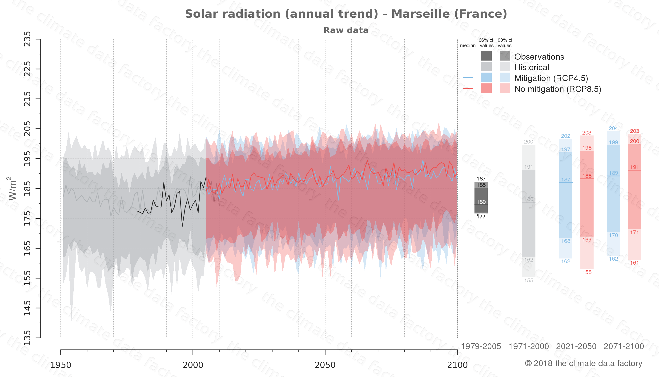 Graphic of projected solar radiation for Marseille (France) under two climate change mitigation policy scenarios (RCP4.5, RCP8.5). Represented climate data are raw data from IPCC models. https://theclimatedatafactory.com