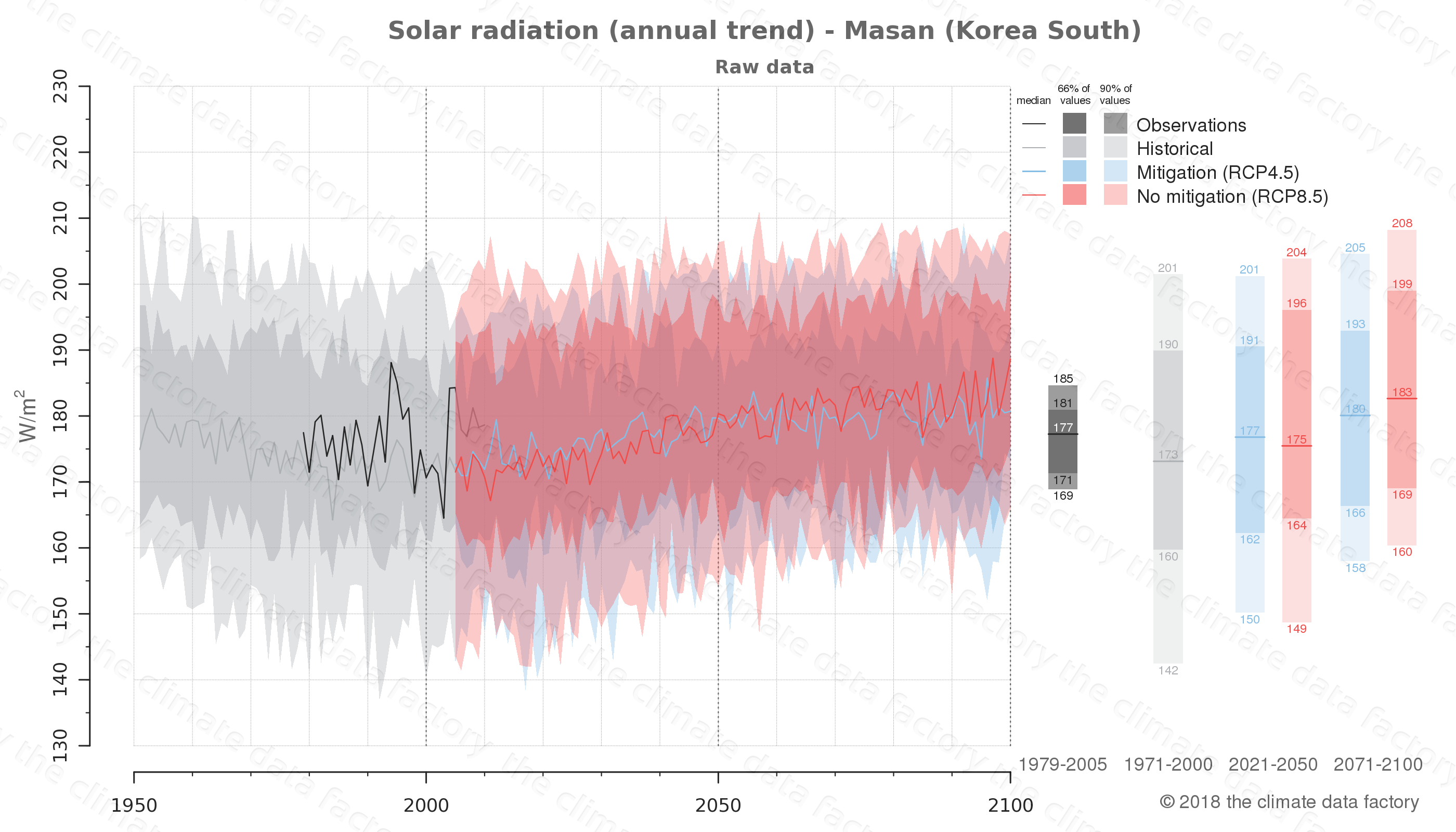 Graphic of projected solar radiation for Masan (South Korea) under two climate change mitigation policy scenarios (RCP4.5, RCP8.5). Represented climate data are raw data from IPCC models. https://theclimatedatafactory.com