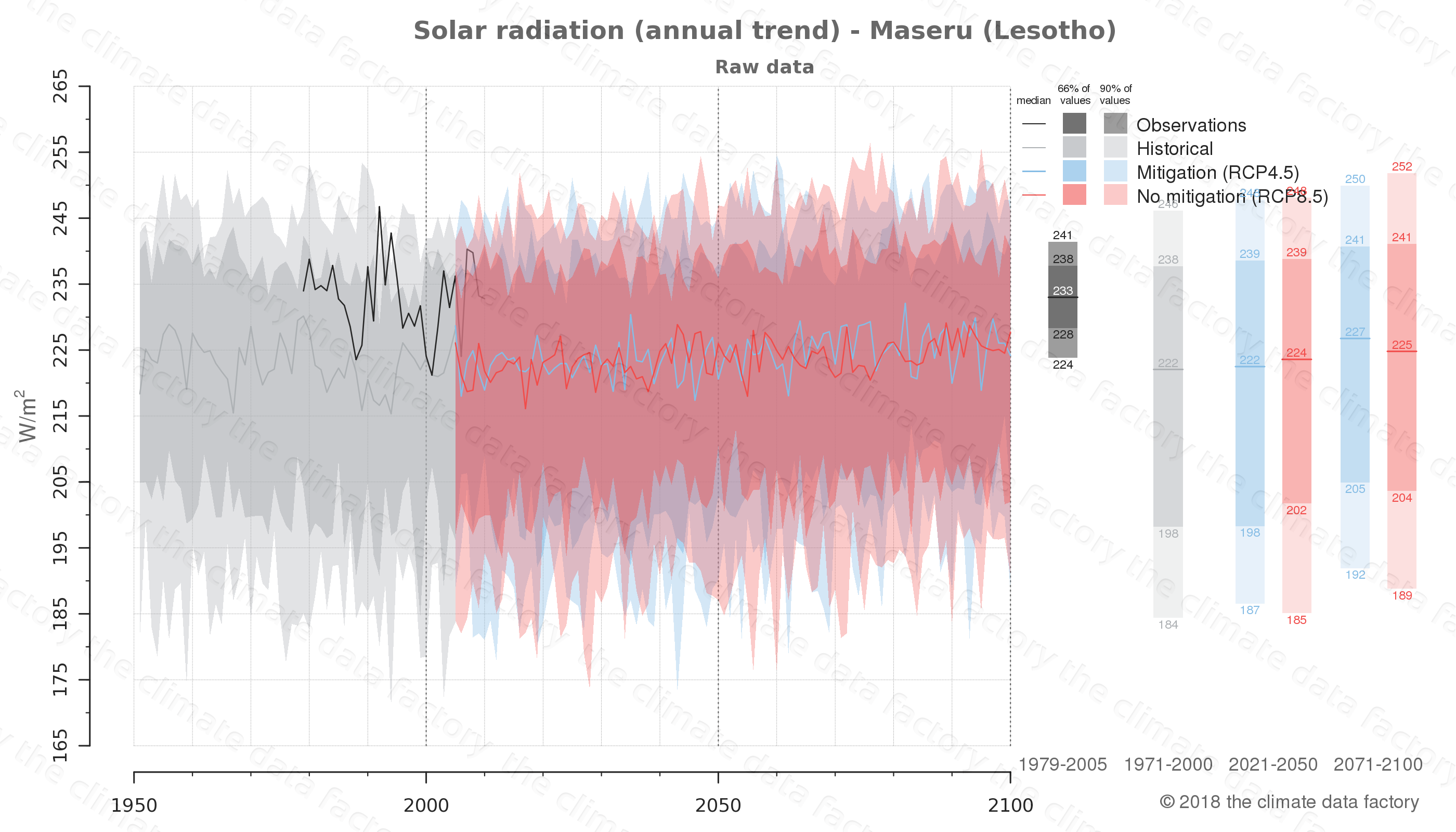 Graphic of projected solar radiation for Maseru (Lesotho) under two climate change mitigation policy scenarios (RCP4.5, RCP8.5). Represented climate data are raw data from IPCC models. https://theclimatedatafactory.com