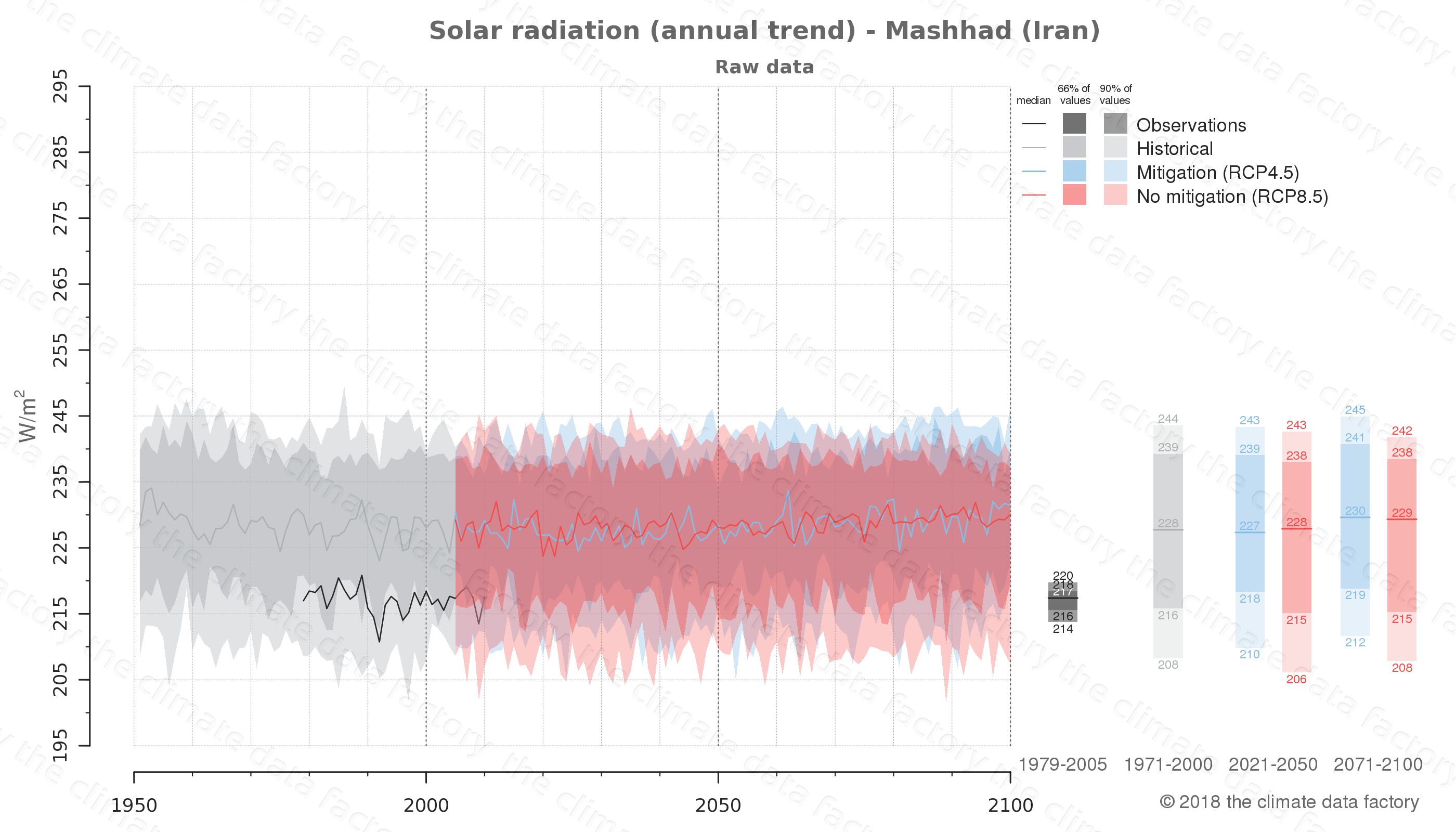 Graphic of projected solar radiation for Mashhad (Iran) under two climate change mitigation policy scenarios (RCP4.5, RCP8.5). Represented climate data are raw data from IPCC models. https://theclimatedatafactory.com