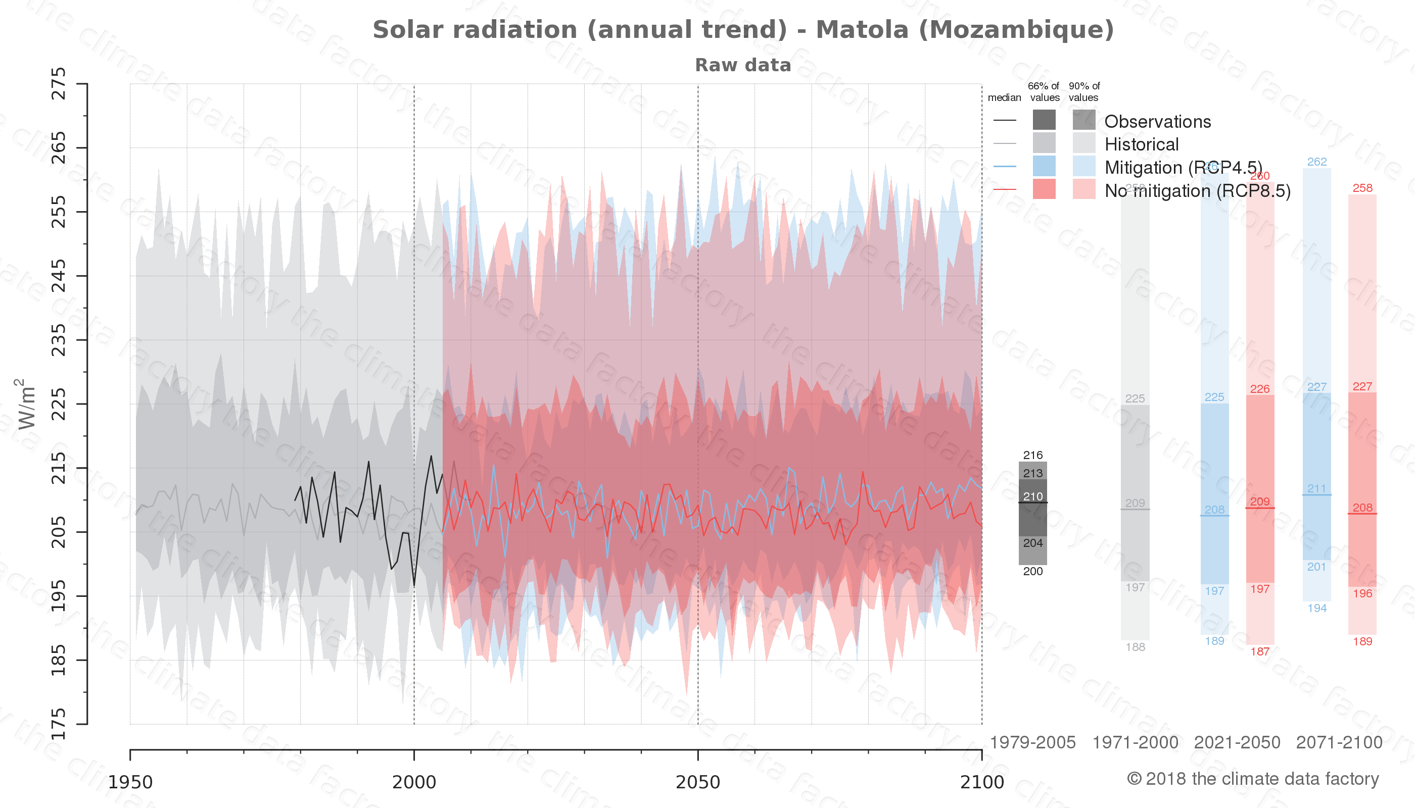 Graphic of projected solar radiation for Matola (Mozambique) under two climate change mitigation policy scenarios (RCP4.5, RCP8.5). Represented climate data are raw data from IPCC models. https://theclimatedatafactory.com