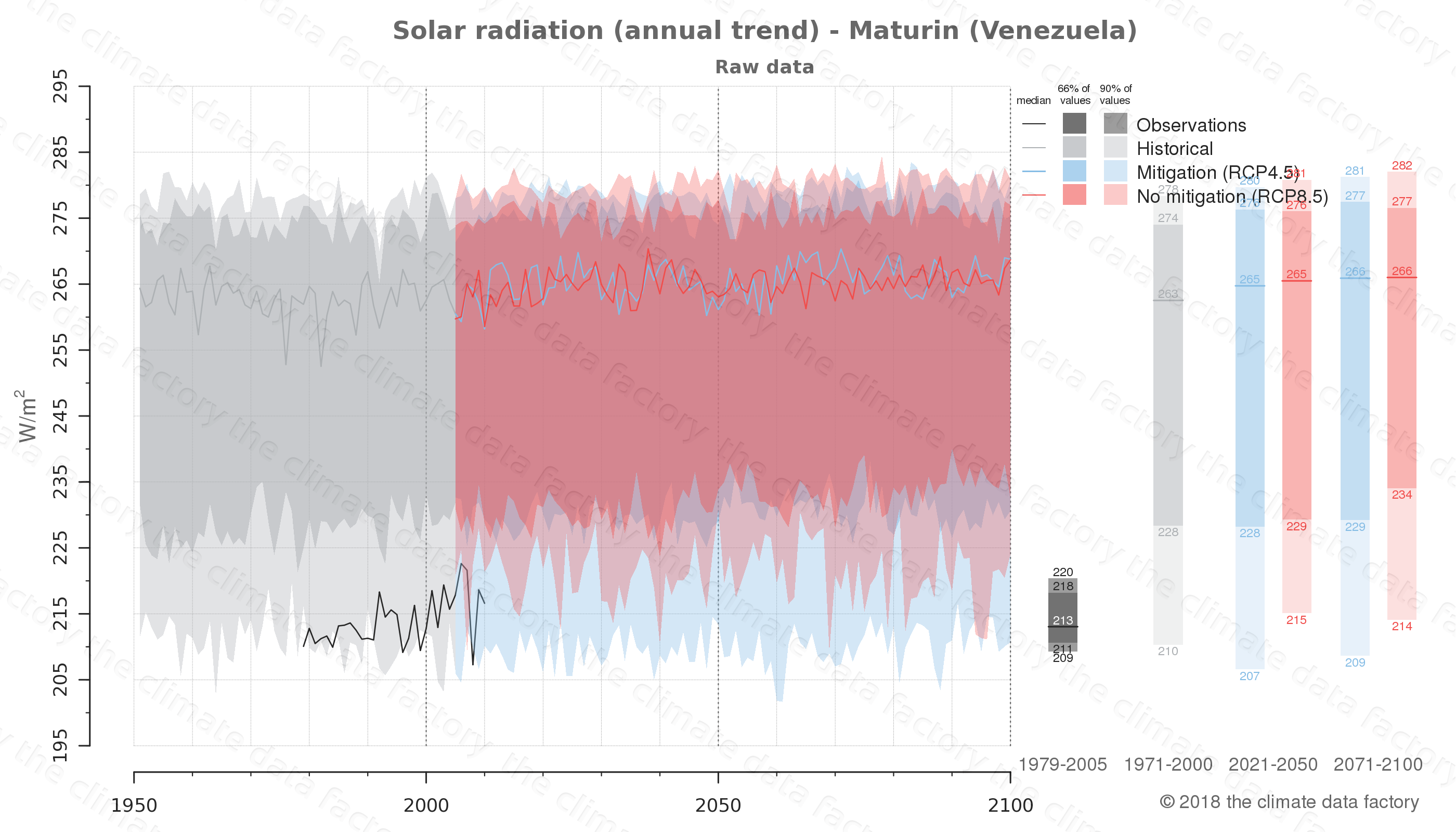 Graphic of projected solar radiation for Maturin (Venezuela) under two climate change mitigation policy scenarios (RCP4.5, RCP8.5). Represented climate data are raw data from IPCC models. https://theclimatedatafactory.com