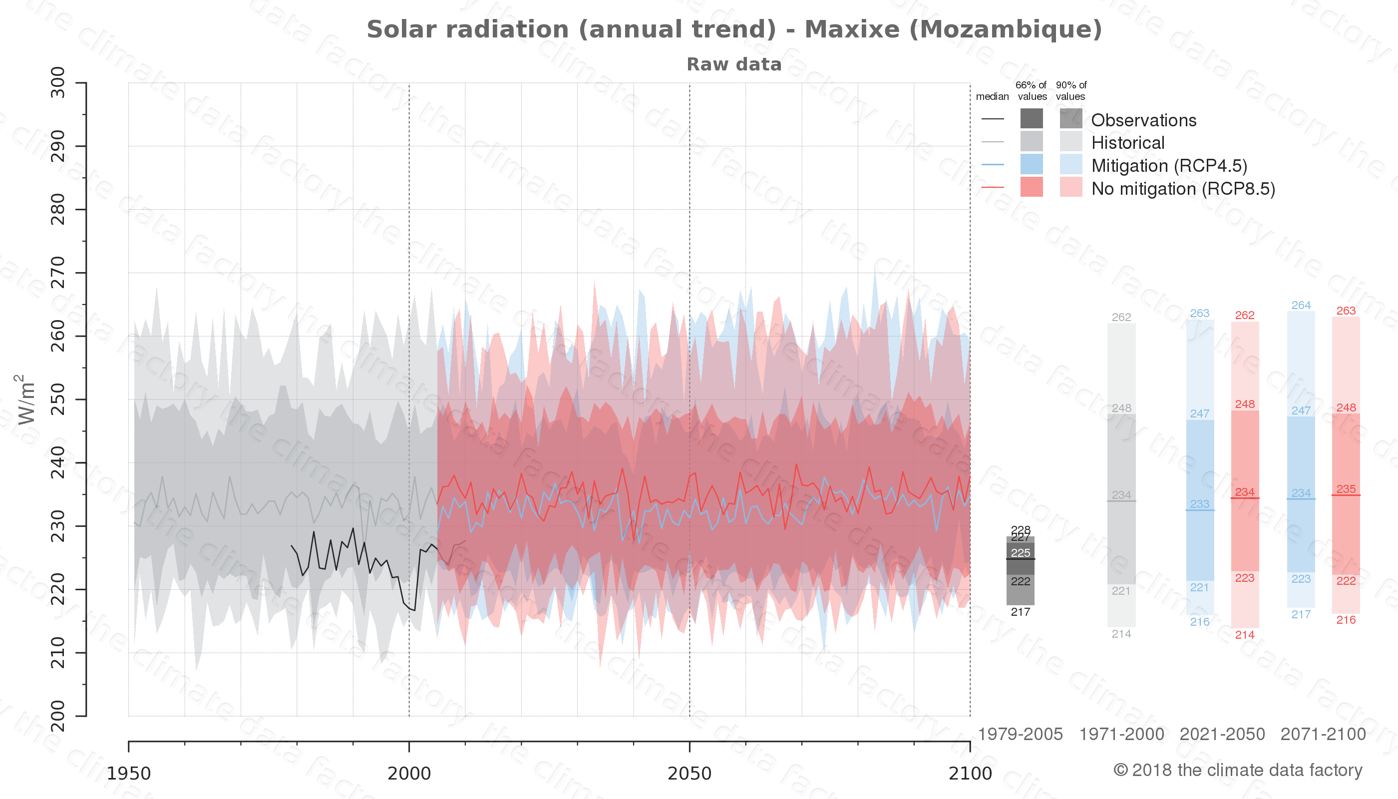 Graphic of projected solar radiation for Maxixe (Mozambique) under two climate change mitigation policy scenarios (RCP4.5, RCP8.5). Represented climate data are raw data from IPCC models. https://theclimatedatafactory.com
