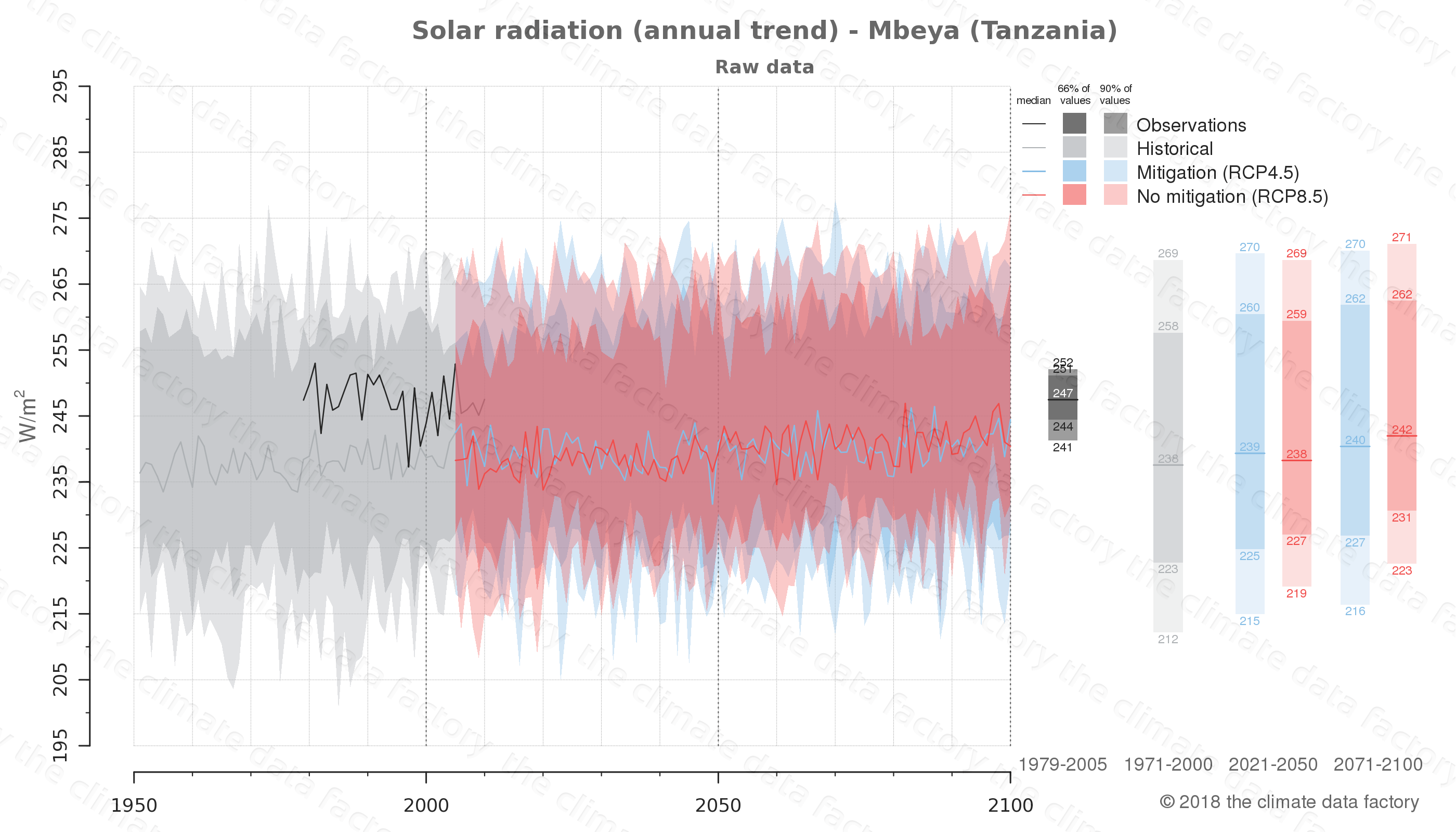 Graphic of projected solar radiation for Mbeya (Tanzania) under two climate change mitigation policy scenarios (RCP4.5, RCP8.5). Represented climate data are raw data from IPCC models. https://theclimatedatafactory.com