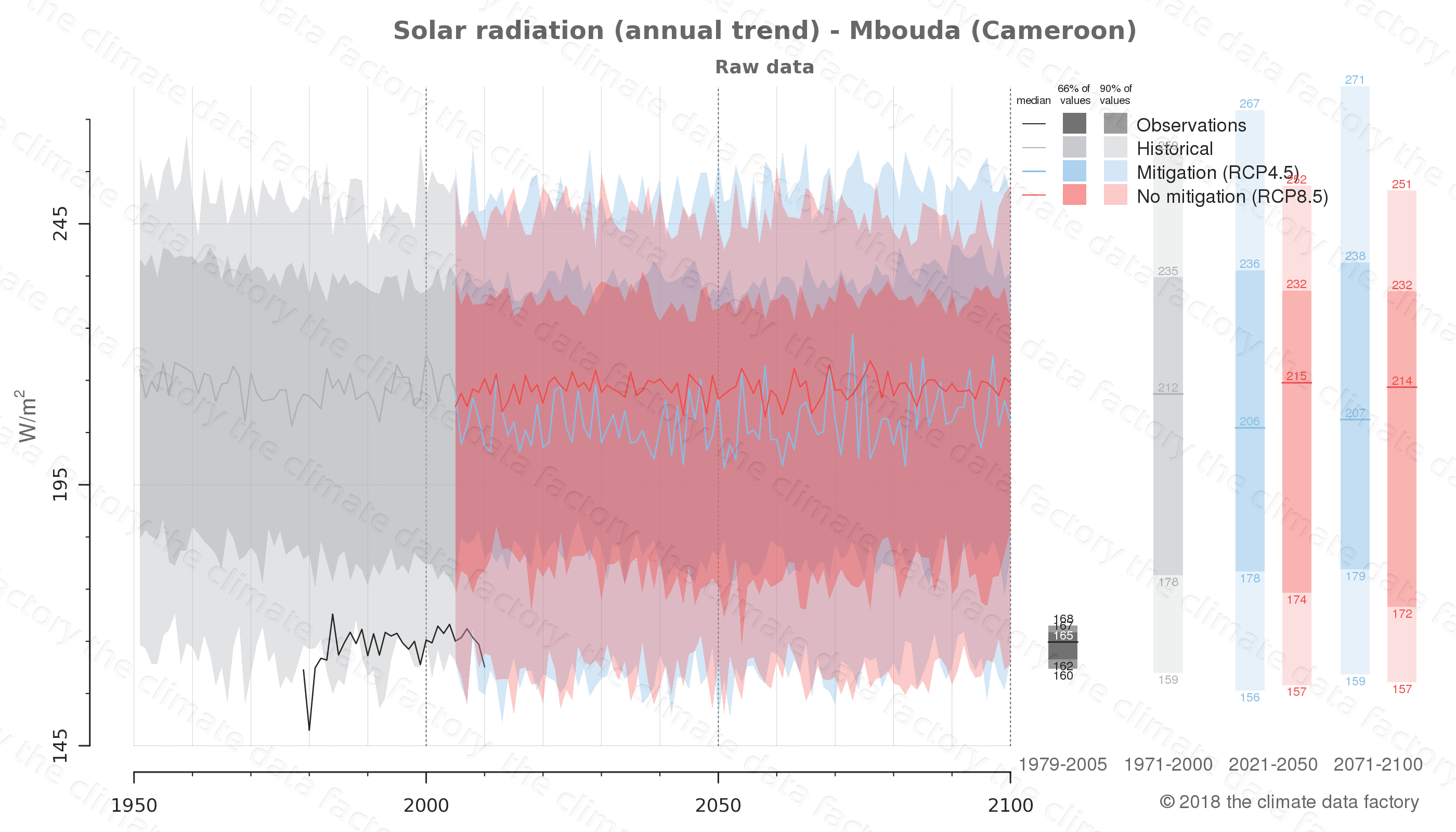 Graphic of projected solar radiation for Mbouda (Cameroon) under two climate change mitigation policy scenarios (RCP4.5, RCP8.5). Represented climate data are raw data from IPCC models. https://theclimatedatafactory.com
