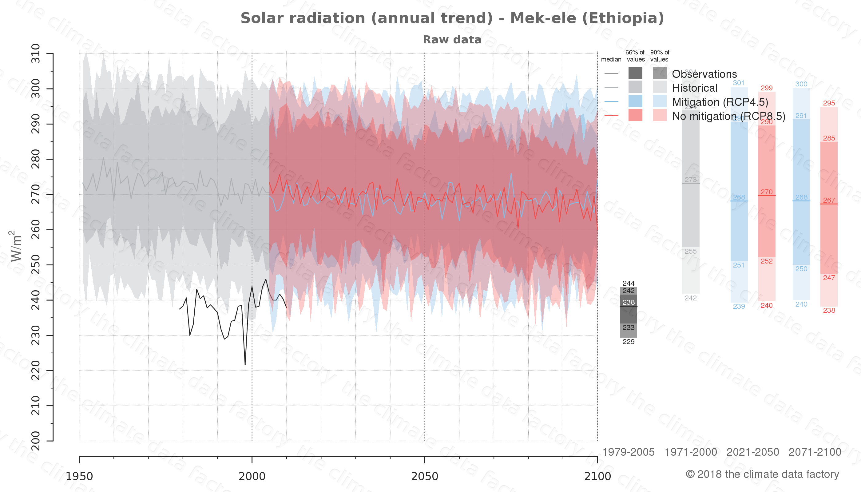 Graphic of projected solar radiation for Mek-ele (Ethiopia) under two climate change mitigation policy scenarios (RCP4.5, RCP8.5). Represented climate data are raw data from IPCC models. https://theclimatedatafactory.com