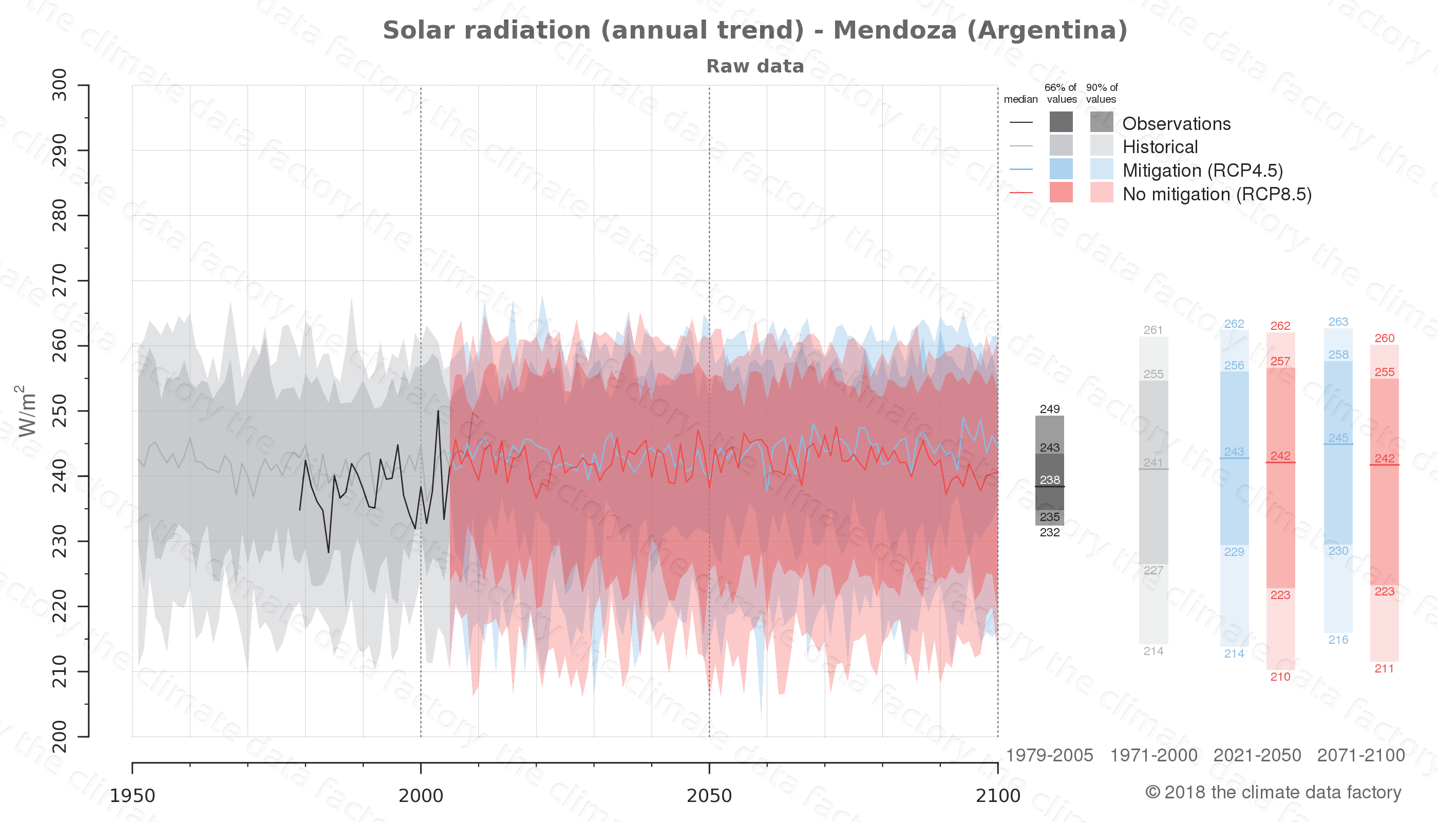 Graphic of projected solar radiation for Mendoza (Argentina) under two climate change mitigation policy scenarios (RCP4.5, RCP8.5). Represented climate data are raw data from IPCC models. https://theclimatedatafactory.com