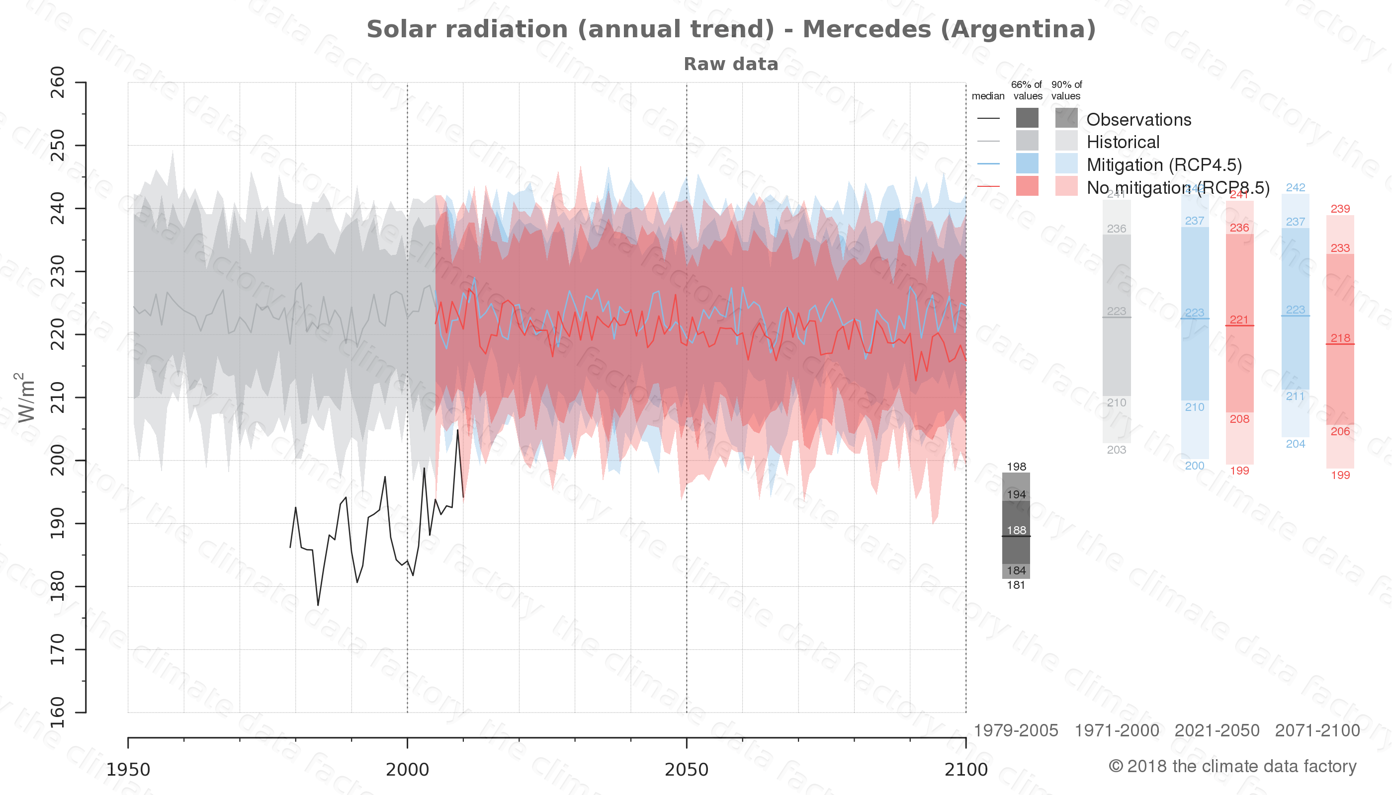 Graphic of projected solar radiation for Mercedes (Argentina) under two climate change mitigation policy scenarios (RCP4.5, RCP8.5). Represented climate data are raw data from IPCC models. https://theclimatedatafactory.com