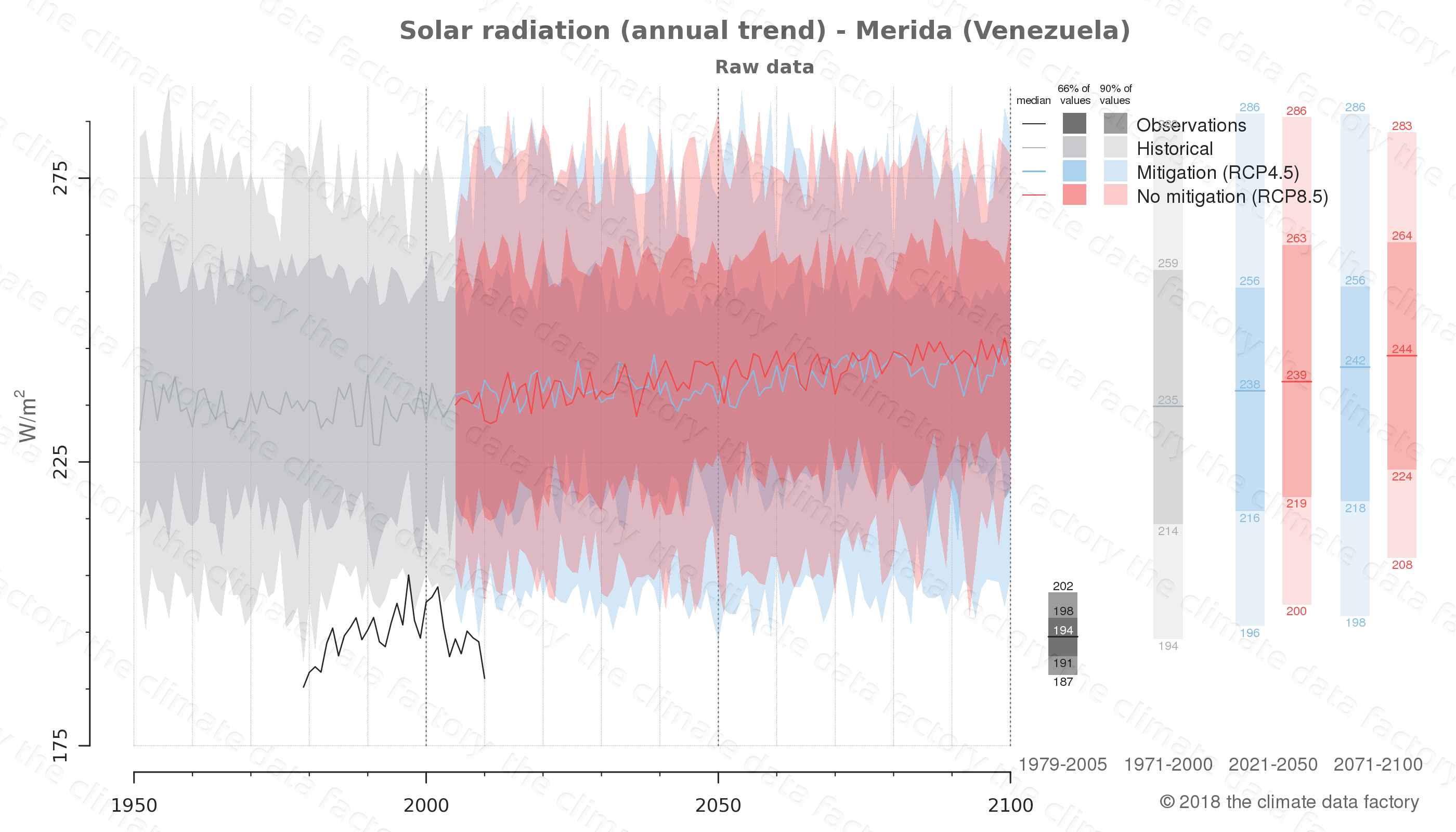 Graphic of projected solar radiation for Merida (Venezuela) under two climate change mitigation policy scenarios (RCP4.5, RCP8.5). Represented climate data are raw data from IPCC models. https://theclimatedatafactory.com