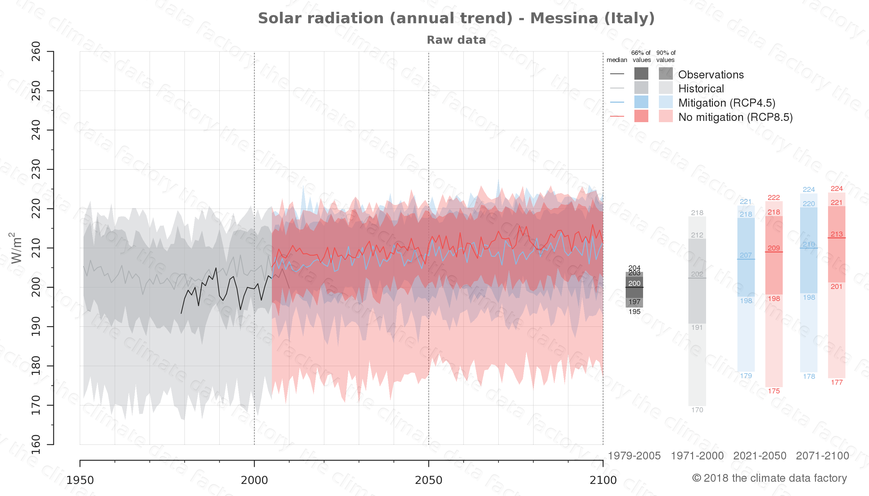 Graphic of projected solar radiation for Messina (Italy) under two climate change mitigation policy scenarios (RCP4.5, RCP8.5). Represented climate data are raw data from IPCC models. https://theclimatedatafactory.com