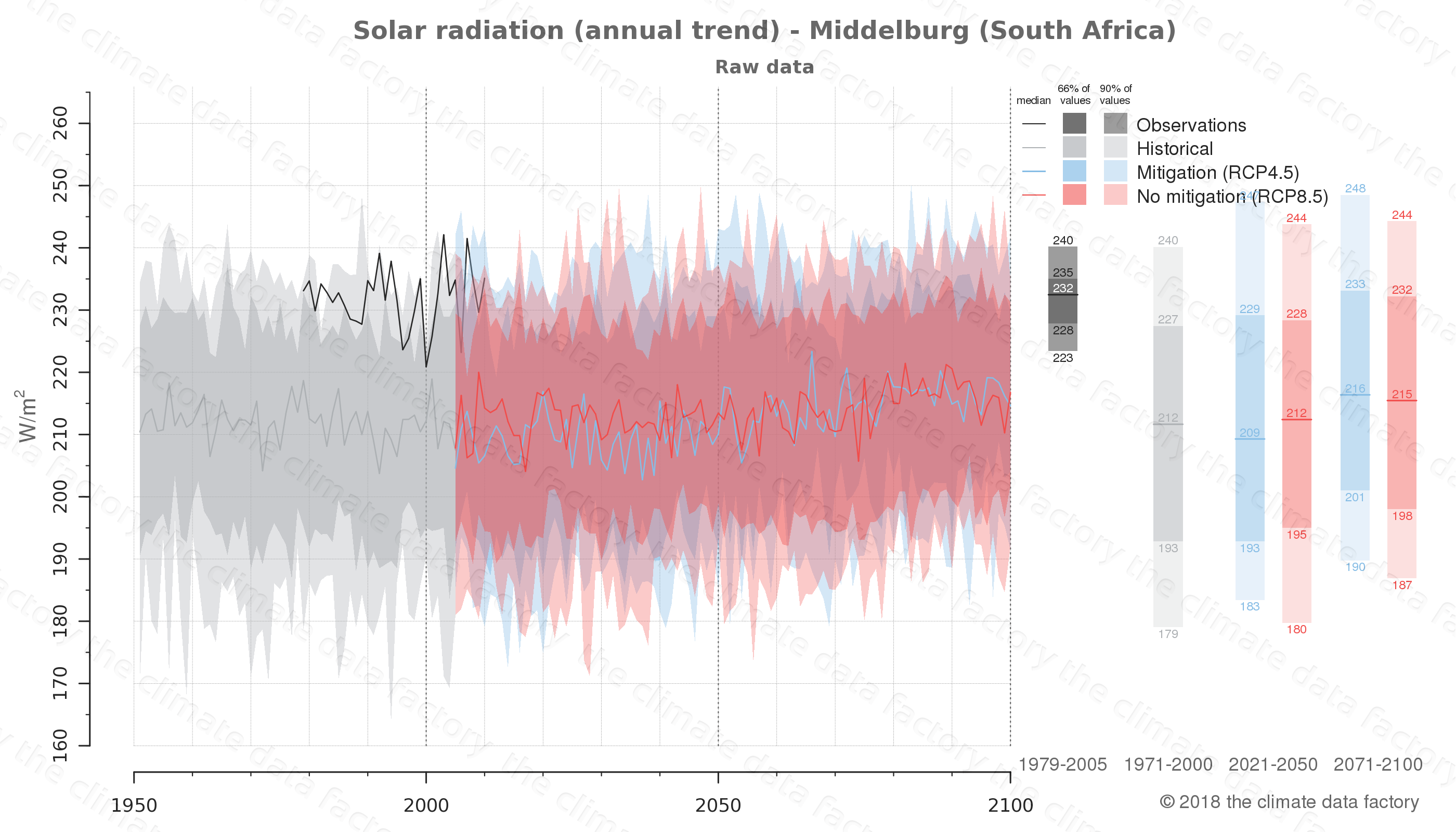 Graphic of projected solar radiation for Middelburg (South Africa) under two climate change mitigation policy scenarios (RCP4.5, RCP8.5). Represented climate data are raw data from IPCC models. https://theclimatedatafactory.com