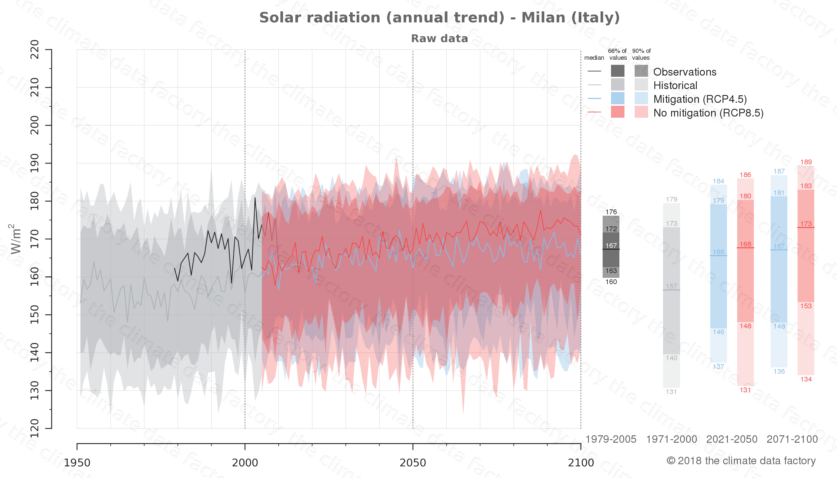 Graphic of projected solar radiation for Milan (Italy) under two climate change mitigation policy scenarios (RCP4.5, RCP8.5). Represented climate data are raw data from IPCC models. https://theclimatedatafactory.com