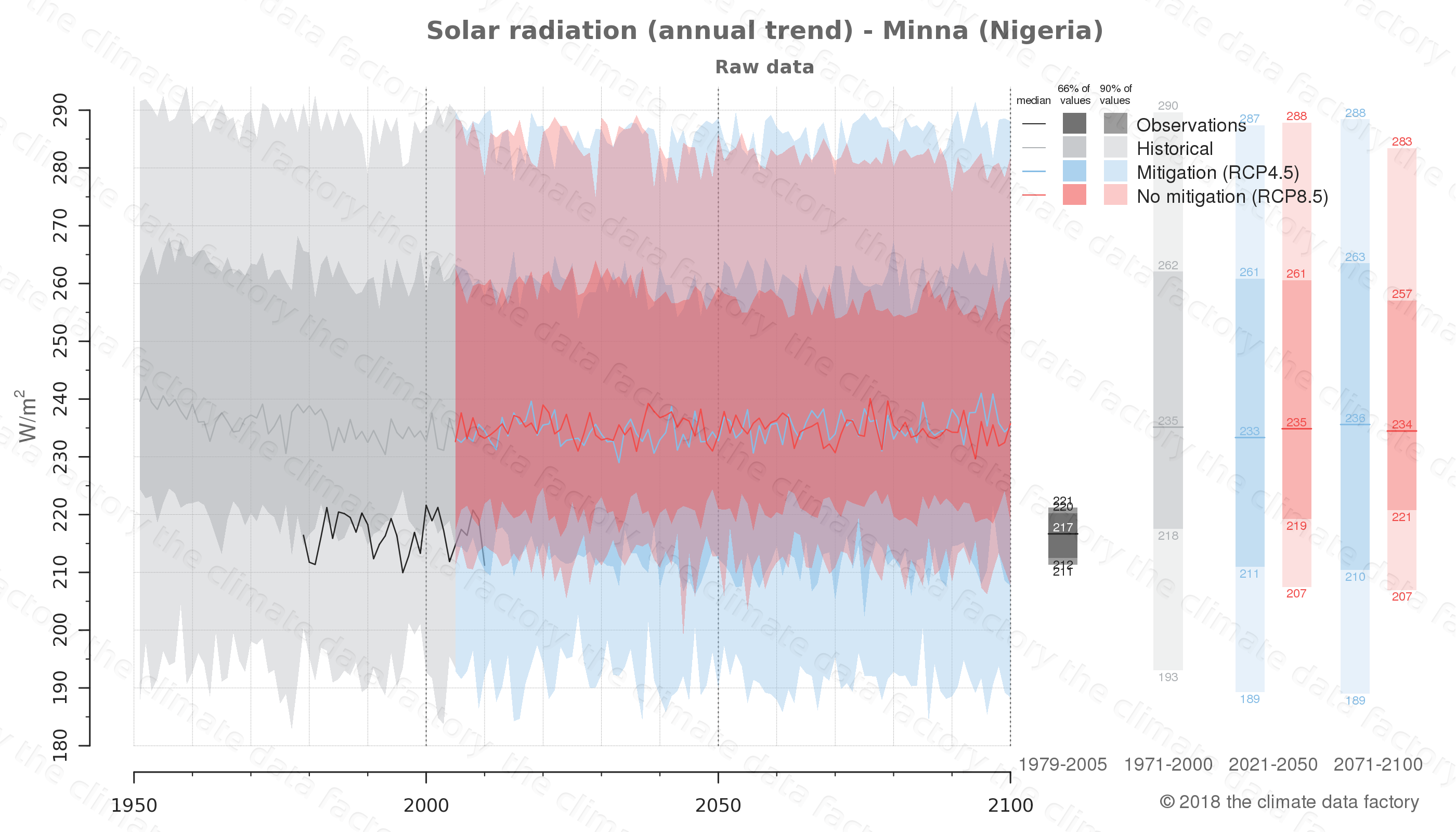 Graphic of projected solar radiation for Minna (Nigeria) under two climate change mitigation policy scenarios (RCP4.5, RCP8.5). Represented climate data are raw data from IPCC models. https://theclimatedatafactory.com