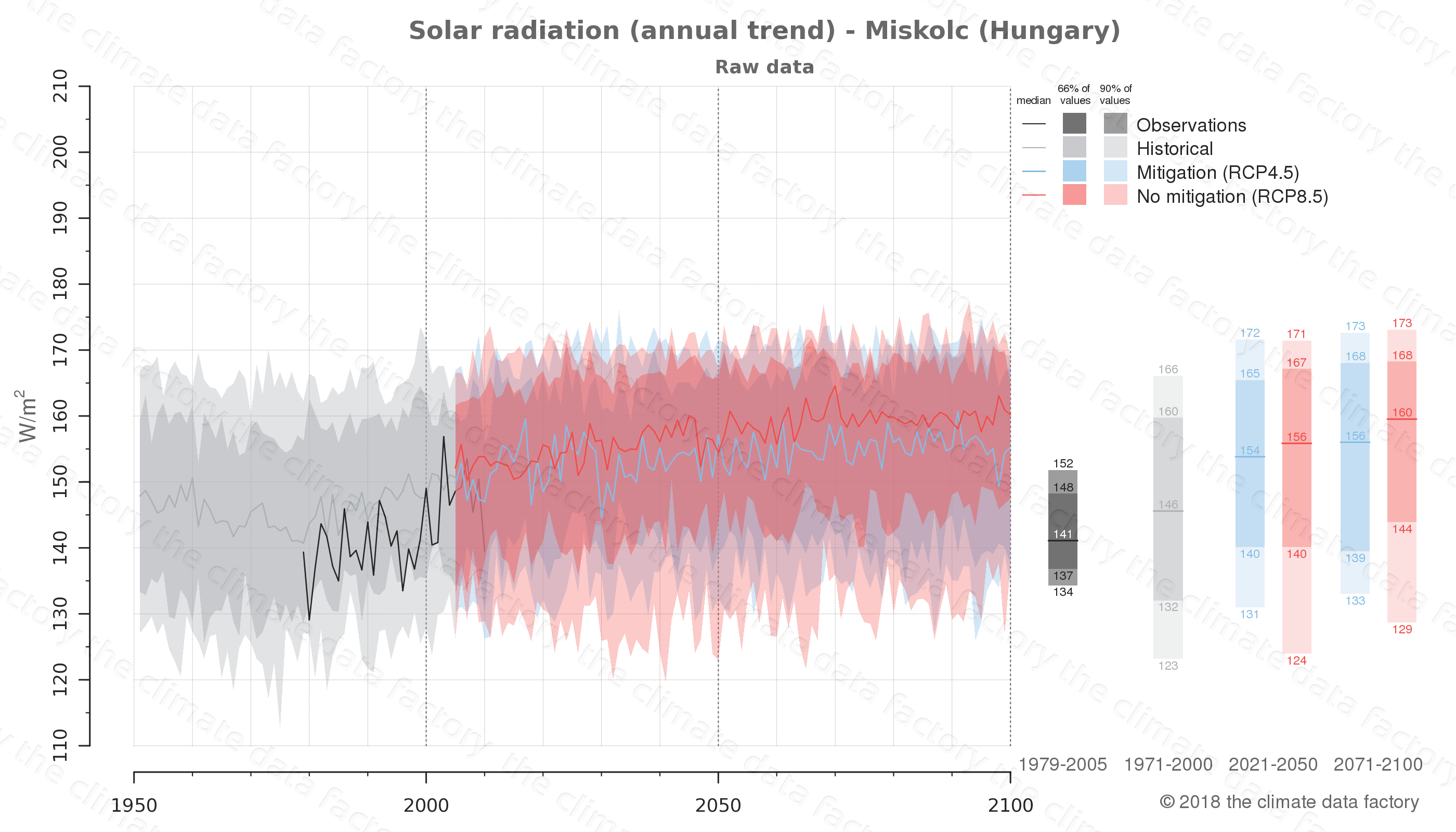 Graphic of projected solar radiation for Miskolc (Hungary) under two climate change mitigation policy scenarios (RCP4.5, RCP8.5). Represented climate data are raw data from IPCC models. https://theclimatedatafactory.com