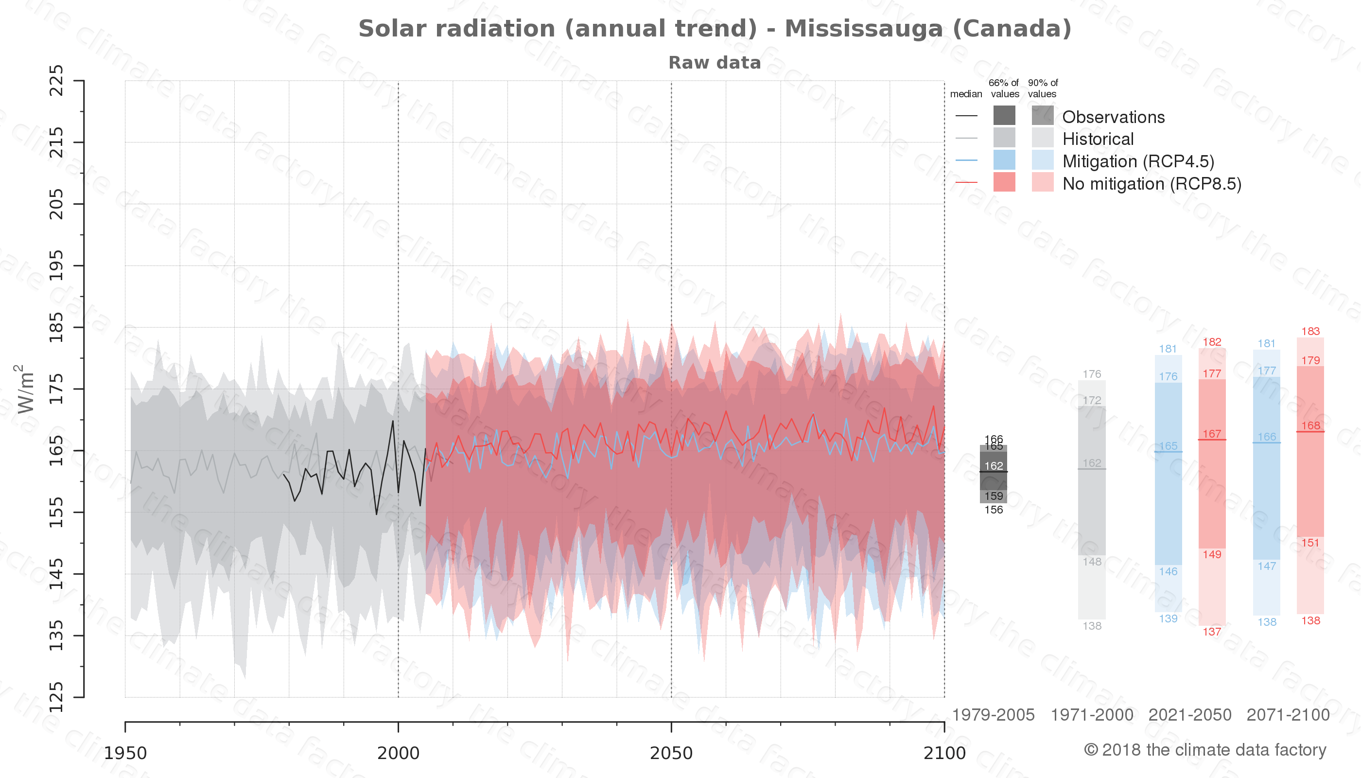 Graphic of projected solar radiation for Mississauga (Canada) under two climate change mitigation policy scenarios (RCP4.5, RCP8.5). Represented climate data are raw data from IPCC models. https://theclimatedatafactory.com