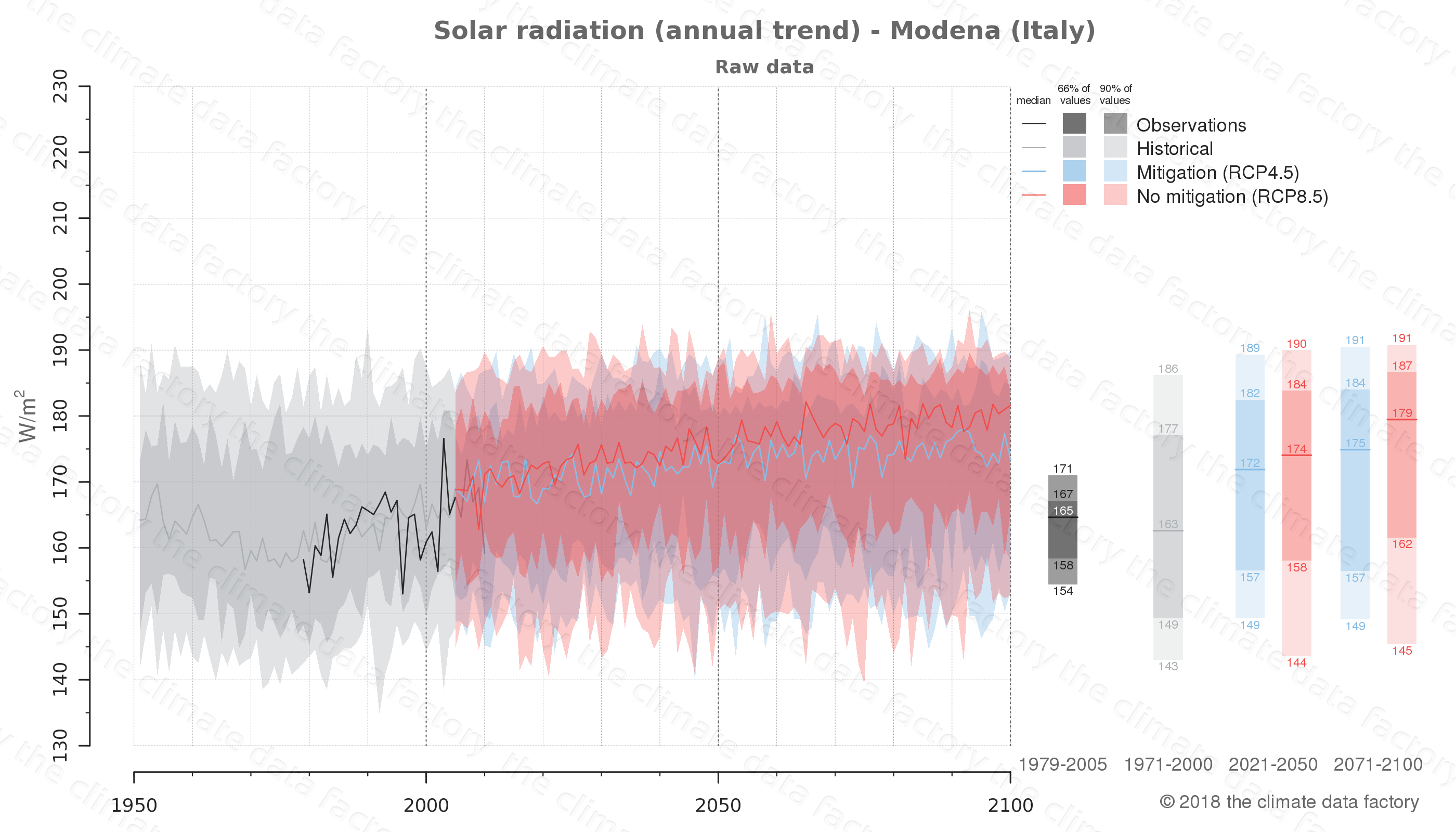 Graphic of projected solar radiation for Modena (Italy) under two climate change mitigation policy scenarios (RCP4.5, RCP8.5). Represented climate data are raw data from IPCC models. https://theclimatedatafactory.com