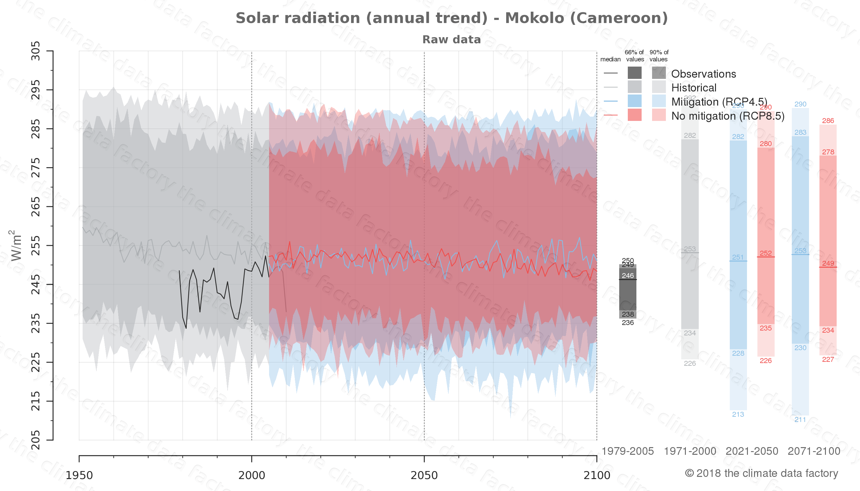Graphic of projected solar radiation for Mokolo (Cameroon) under two climate change mitigation policy scenarios (RCP4.5, RCP8.5). Represented climate data are raw data from IPCC models. https://theclimatedatafactory.com