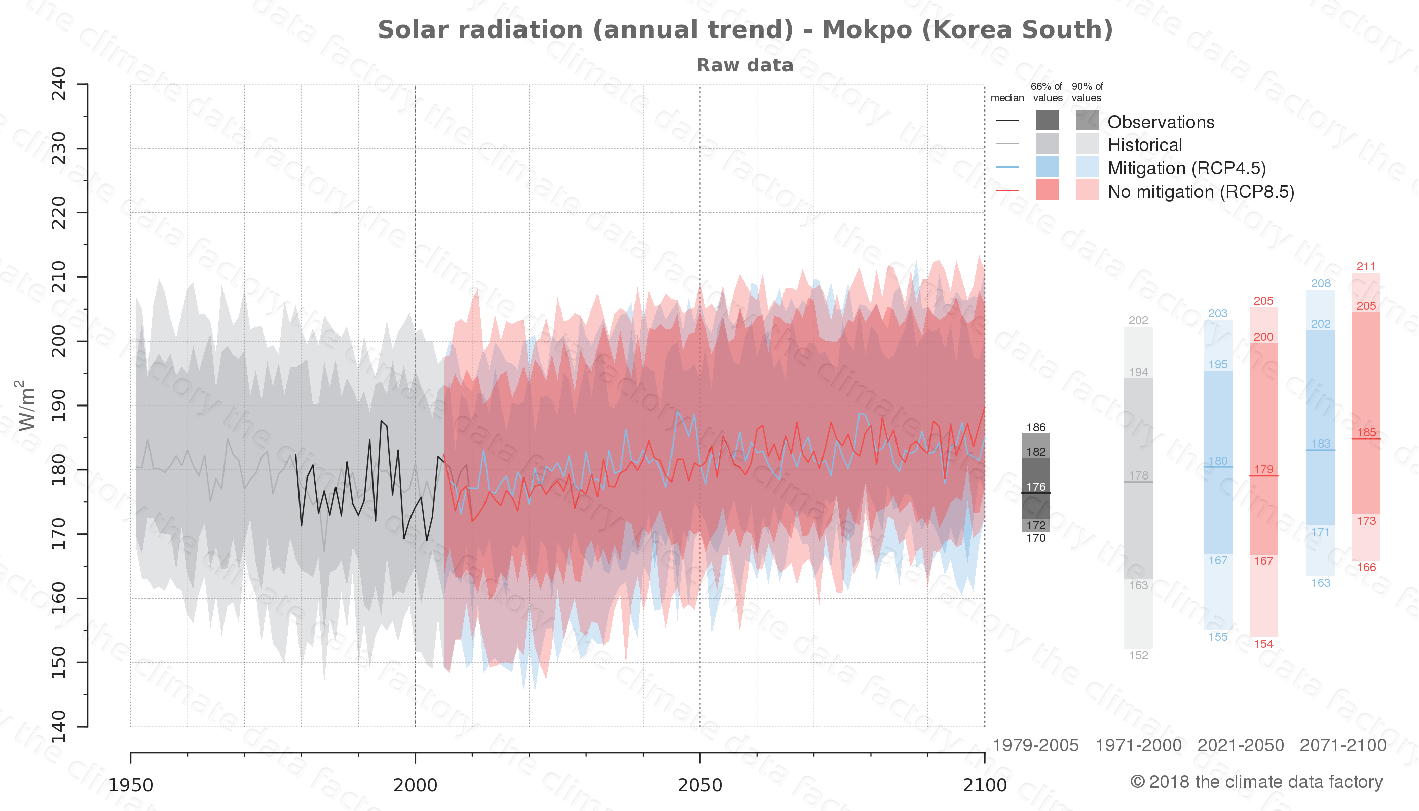 Graphic of projected solar radiation for Mokpo (South Korea) under two climate change mitigation policy scenarios (RCP4.5, RCP8.5). Represented climate data are raw data from IPCC models. https://theclimatedatafactory.com