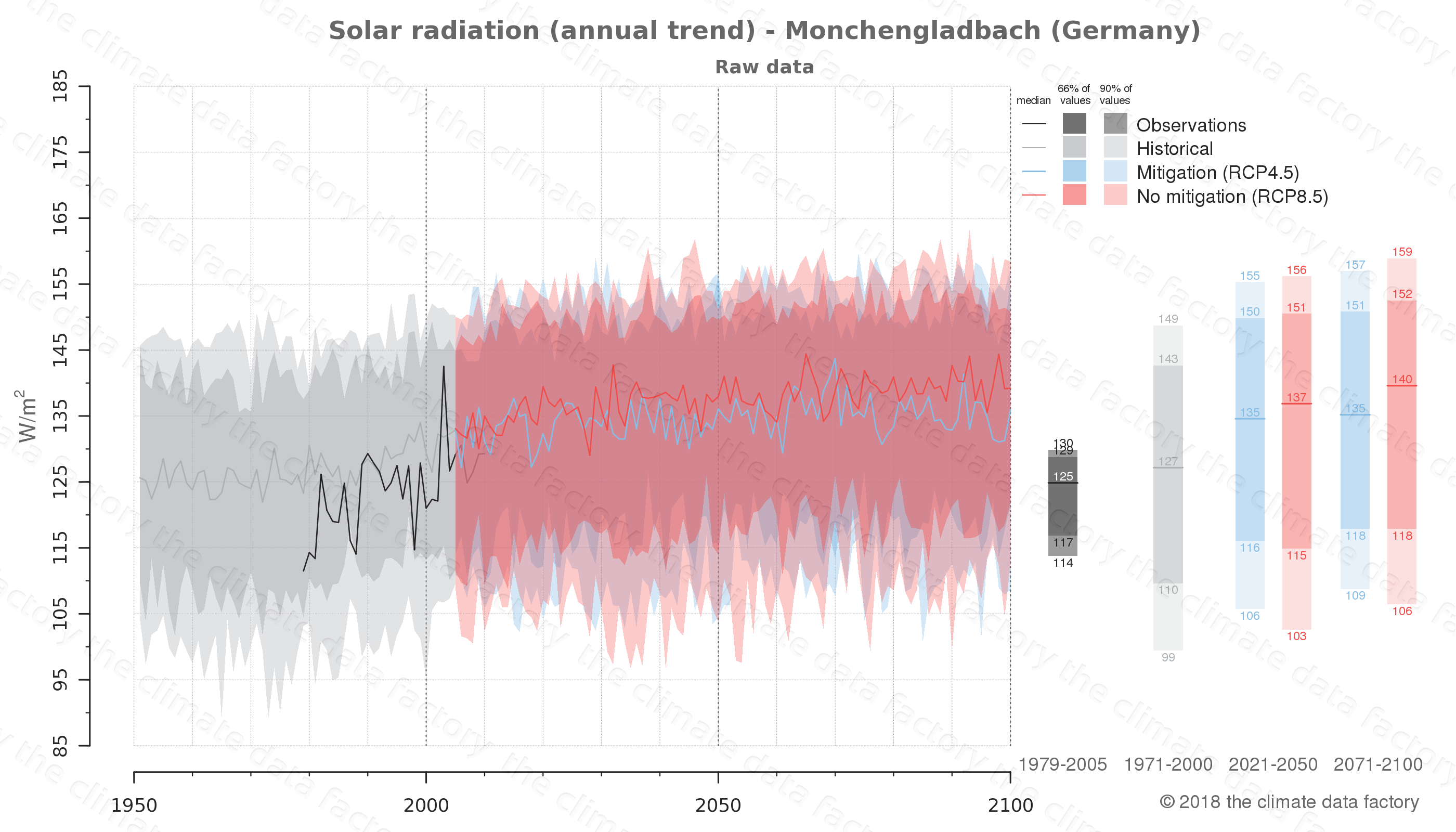 Graphic of projected solar radiation for Monchengladbach (Germany) under two climate change mitigation policy scenarios (RCP4.5, RCP8.5). Represented climate data are raw data from IPCC models. https://theclimatedatafactory.com