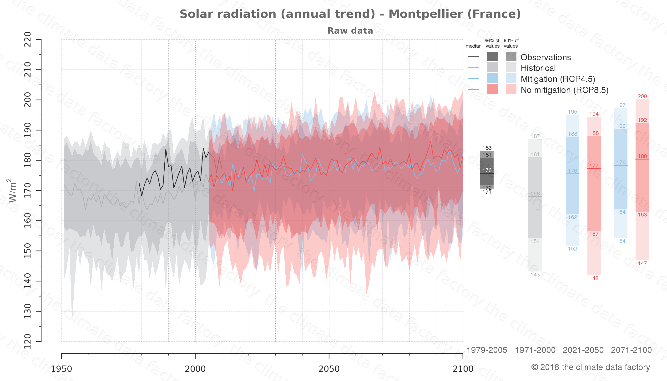 Graphic of projected solar radiation for Montpellier (France) under two climate change mitigation policy scenarios (RCP4.5, RCP8.5). Represented climate data are raw data from IPCC models. https://theclimatedatafactory.com