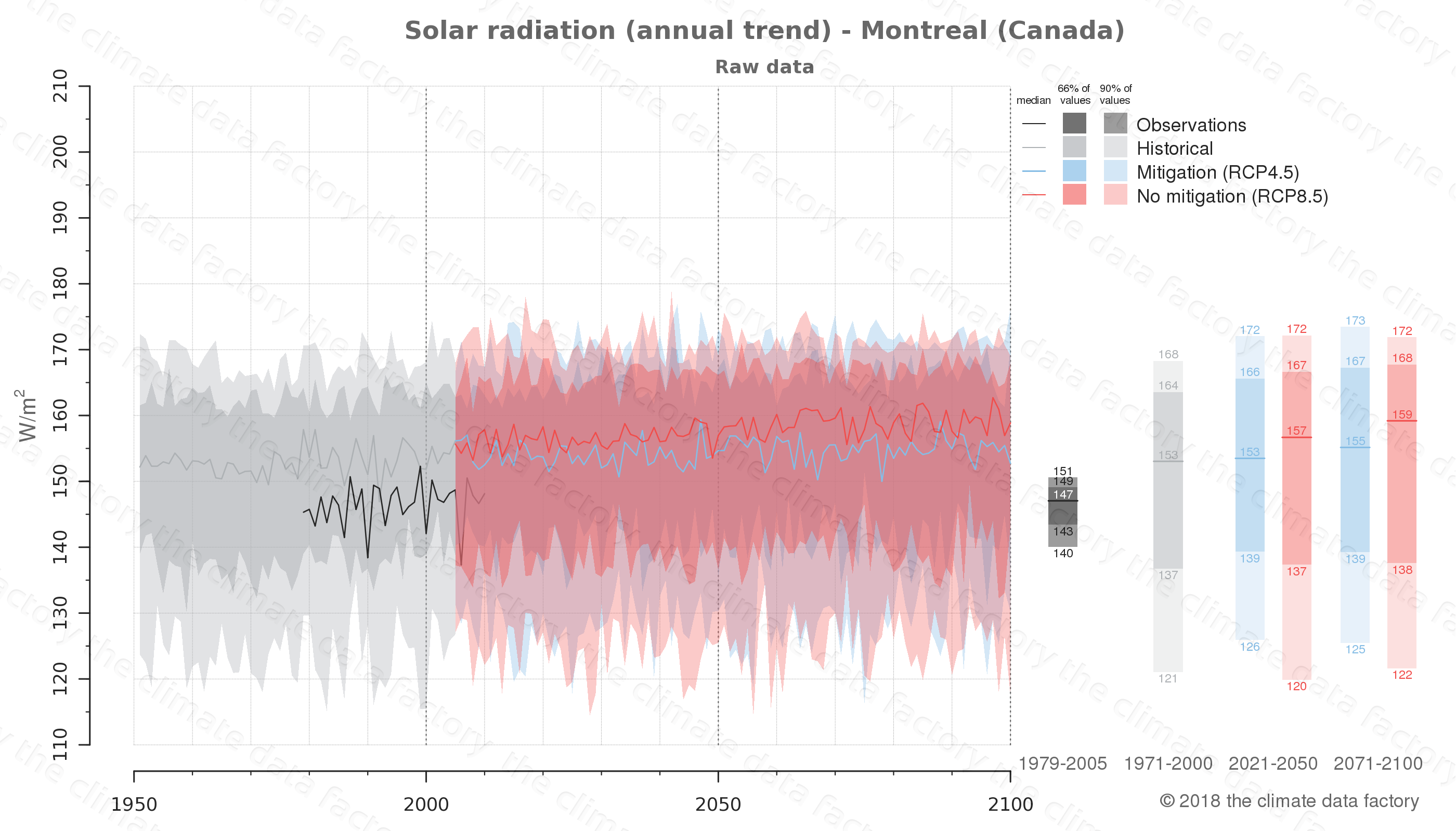 Graphic of projected solar radiation for Montreal (Canada) under two climate change mitigation policy scenarios (RCP4.5, RCP8.5). Represented climate data are raw data from IPCC models. https://theclimatedatafactory.com