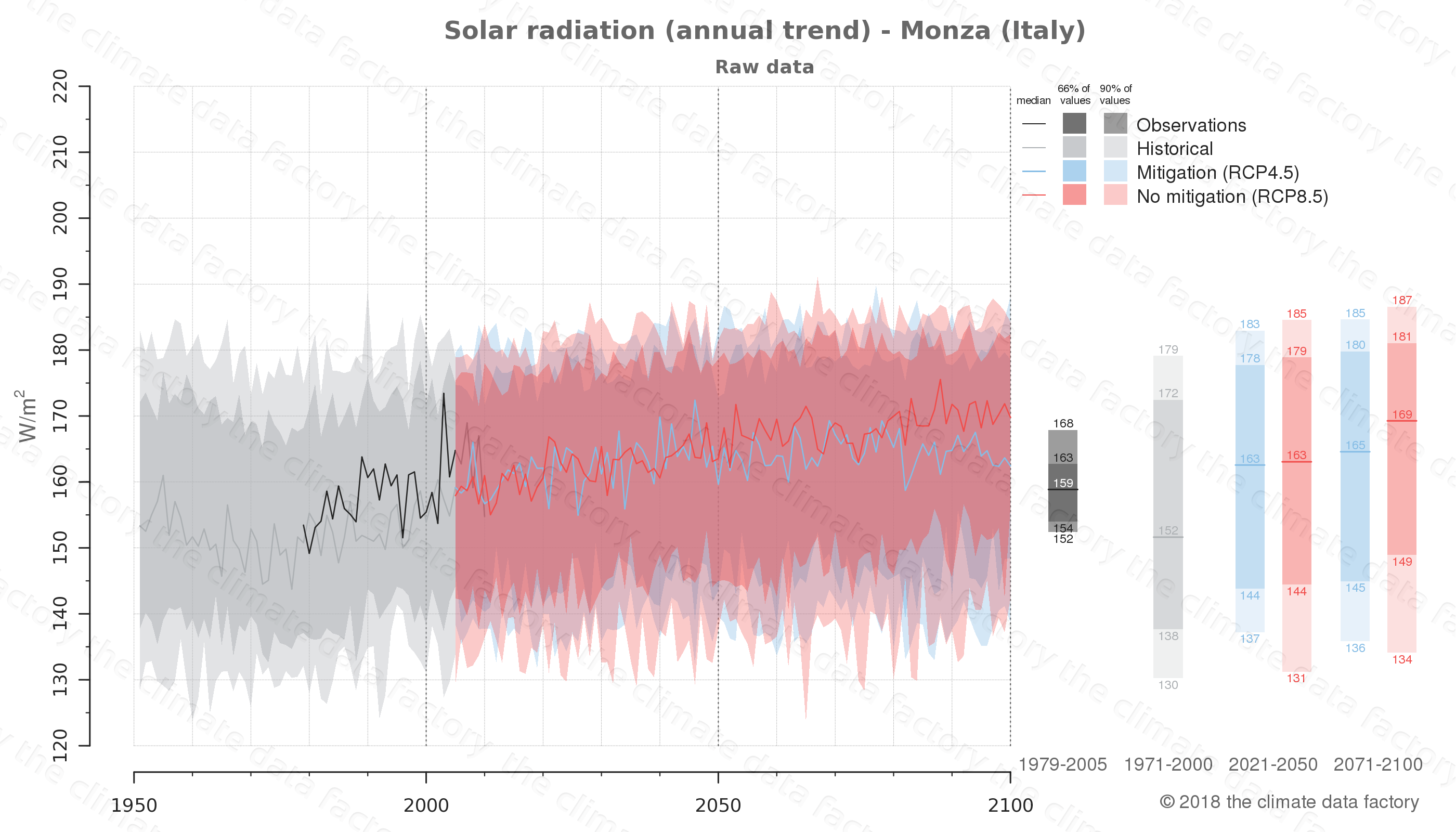 Graphic of projected solar radiation for Monza (Italy) under two climate change mitigation policy scenarios (RCP4.5, RCP8.5). Represented climate data are raw data from IPCC models. https://theclimatedatafactory.com